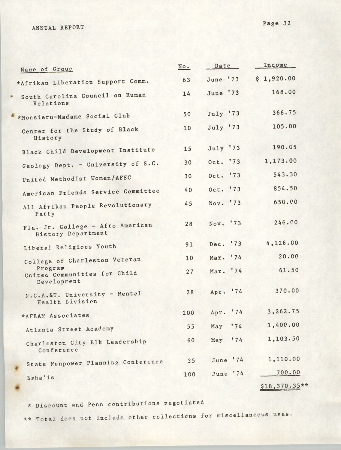 Annual Report, Penn Community Services, 1974, Page 32