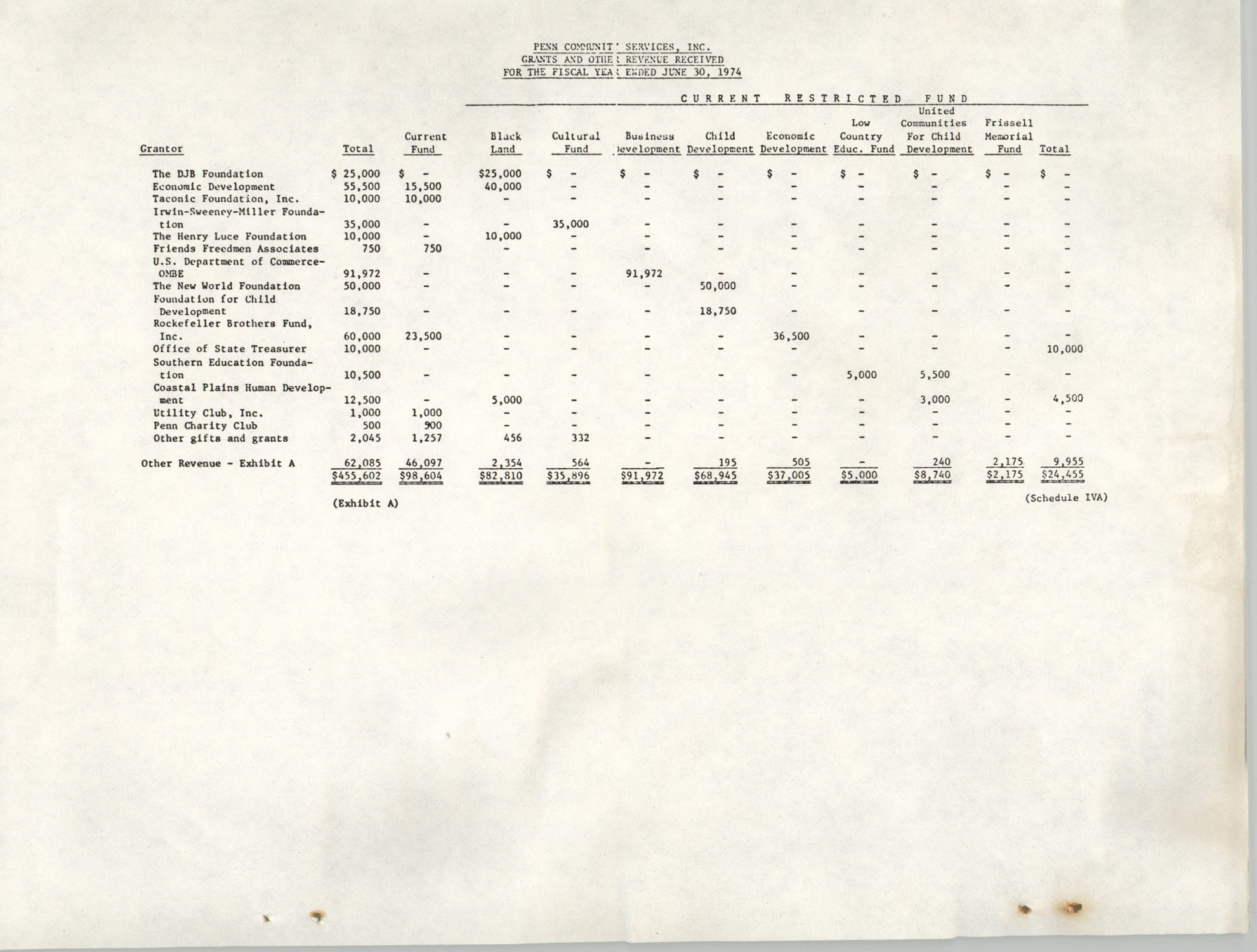 Annual Report, Penn Community Services, 1974, Page 36