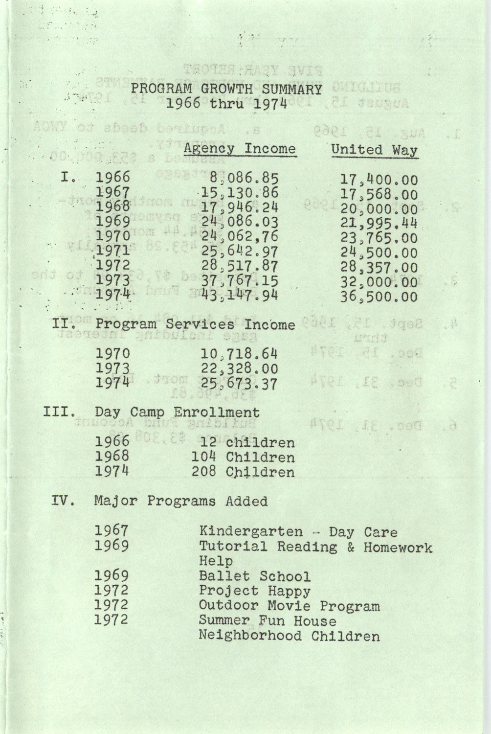 YWCA Spring 1975 Schedule, Page 14