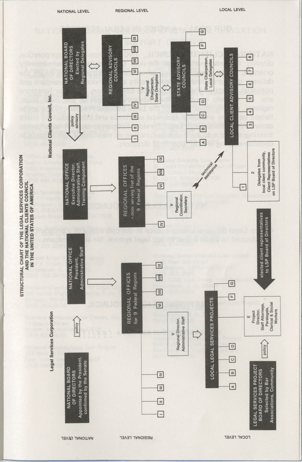 The Why's and How's of The National Clients Council, Page 11
