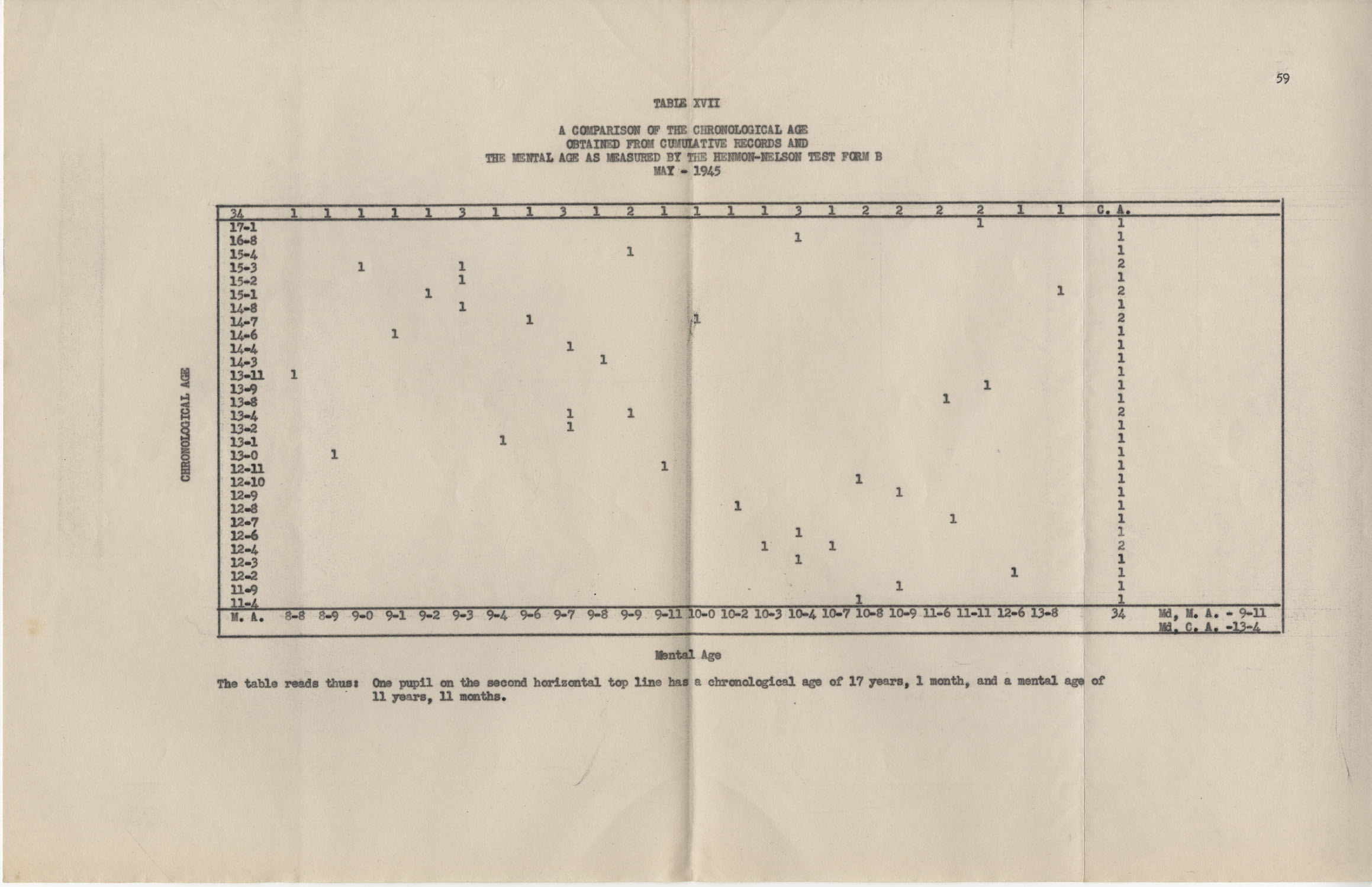 An Experiment in Individualizing Instruction in Reading in a Sixth Grade Class, 1946,  Page 59