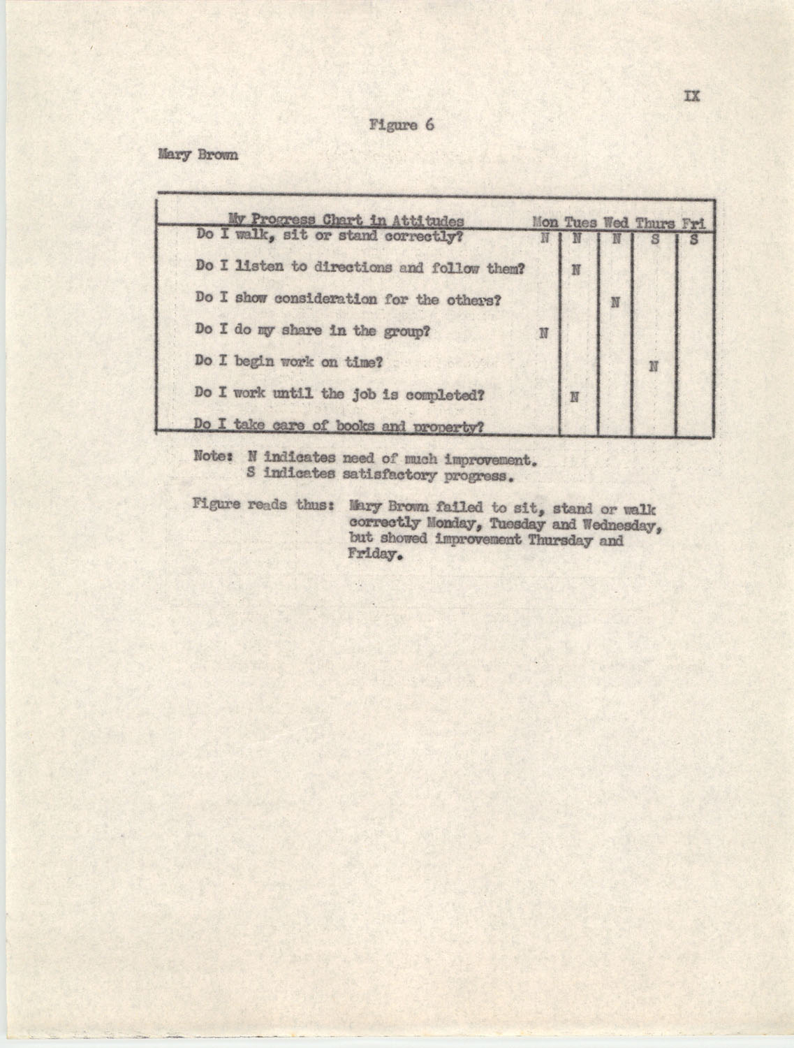 An Experiment in Individualizing Instruction in Reading in a Sixth Grade Class, 1946,  Appendix IX