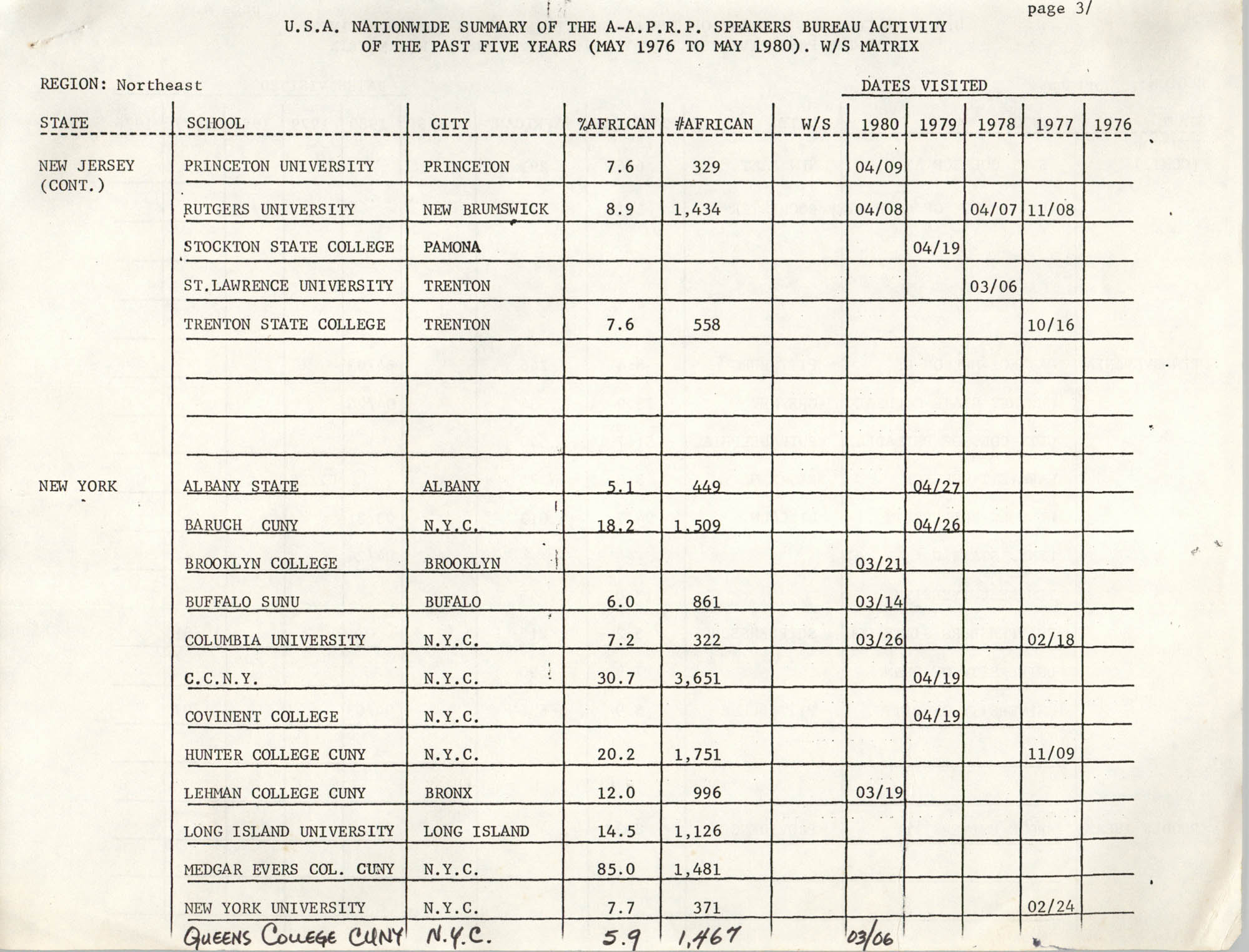 U.S.A. Nationwide Summary, Northeast Region, Page 3