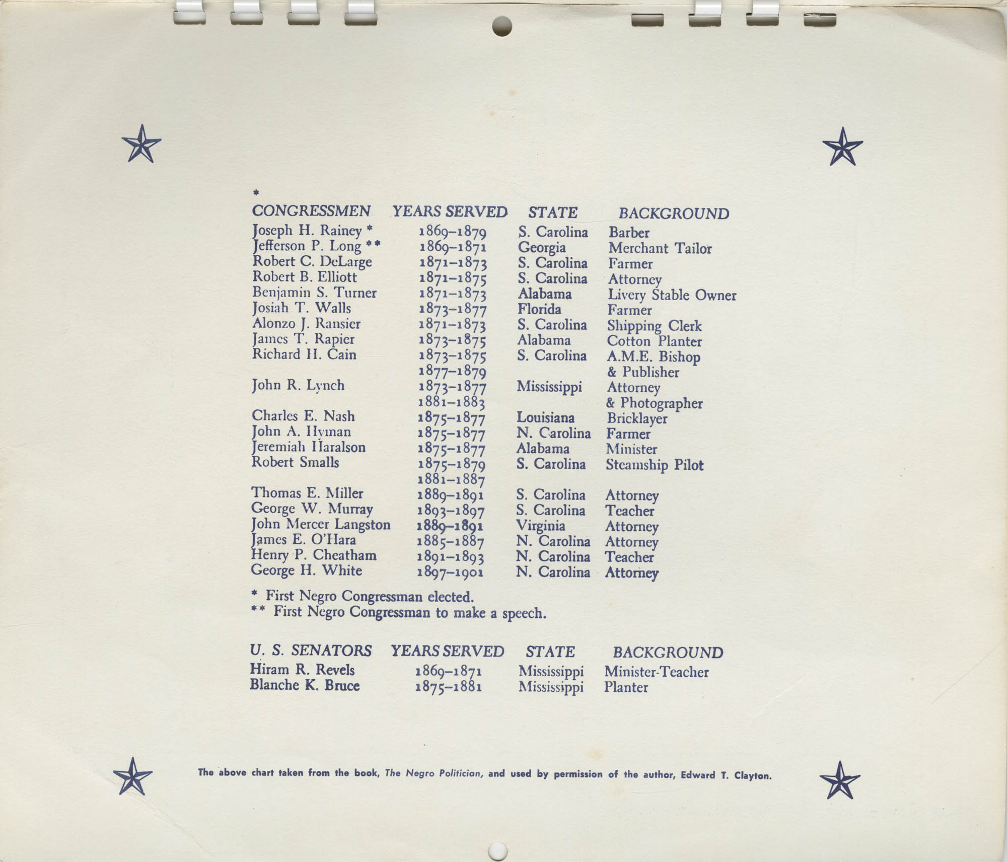 Southern Christian Leadership Conference Newsletter Calendar, 1965, Appendix Bottom