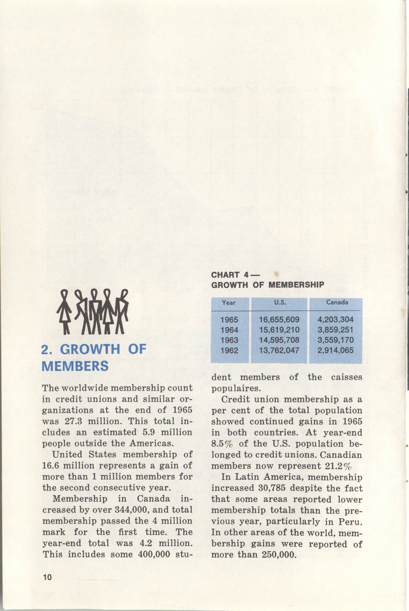 International Credit Union Yearbook, Page 10
