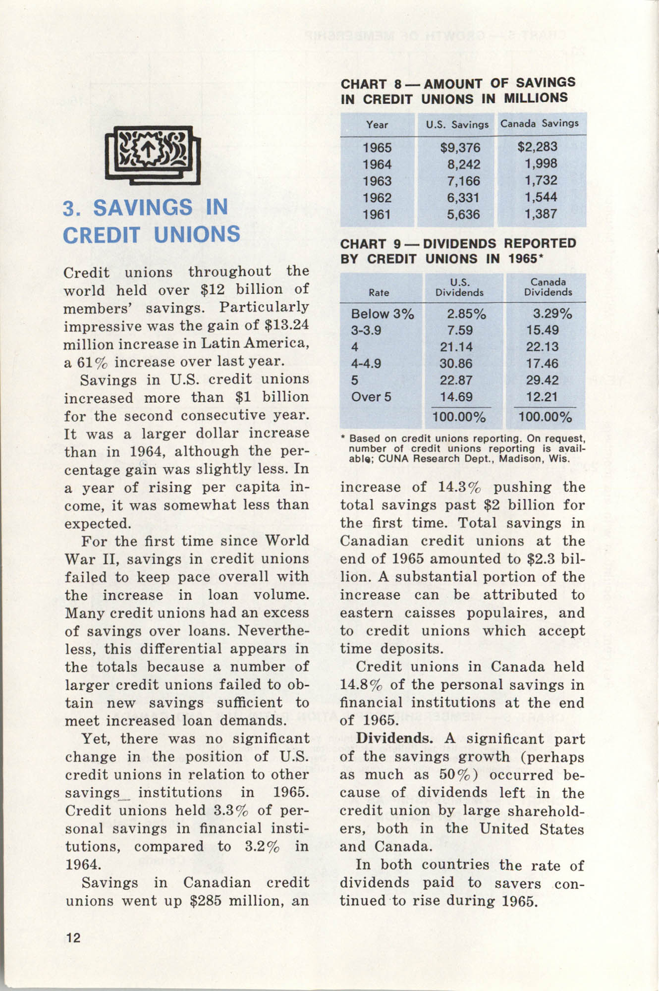 International Credit Union Yearbook, Page 12