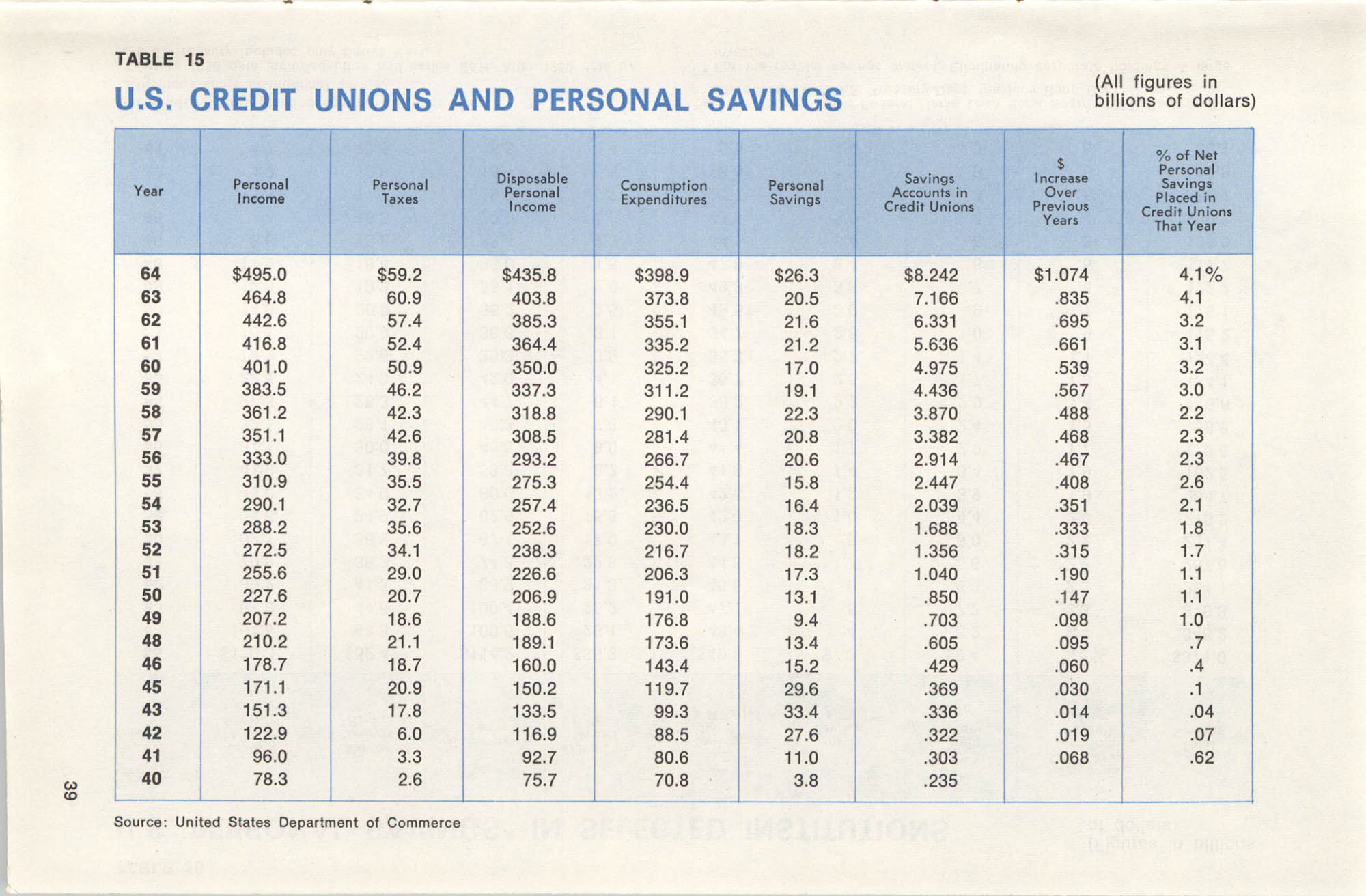 International Credit Union Yearbook, Page 39