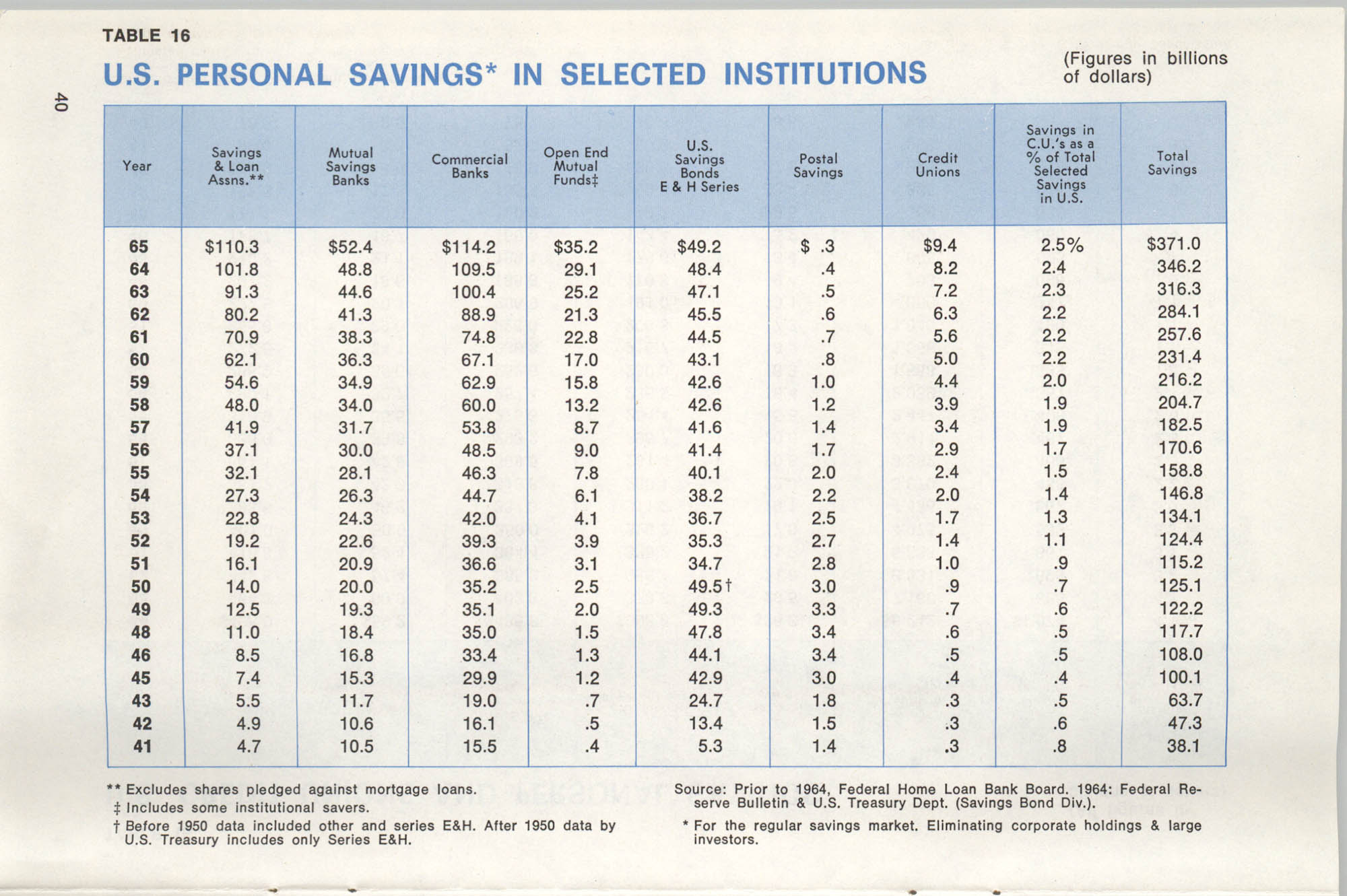 International Credit Union Yearbook, Page 40