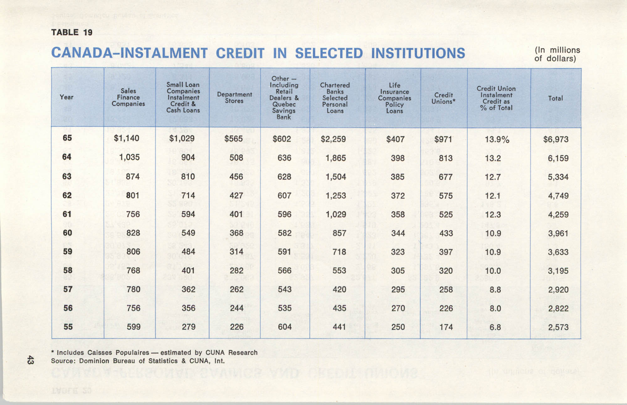 International Credit Union Yearbook, Page 43