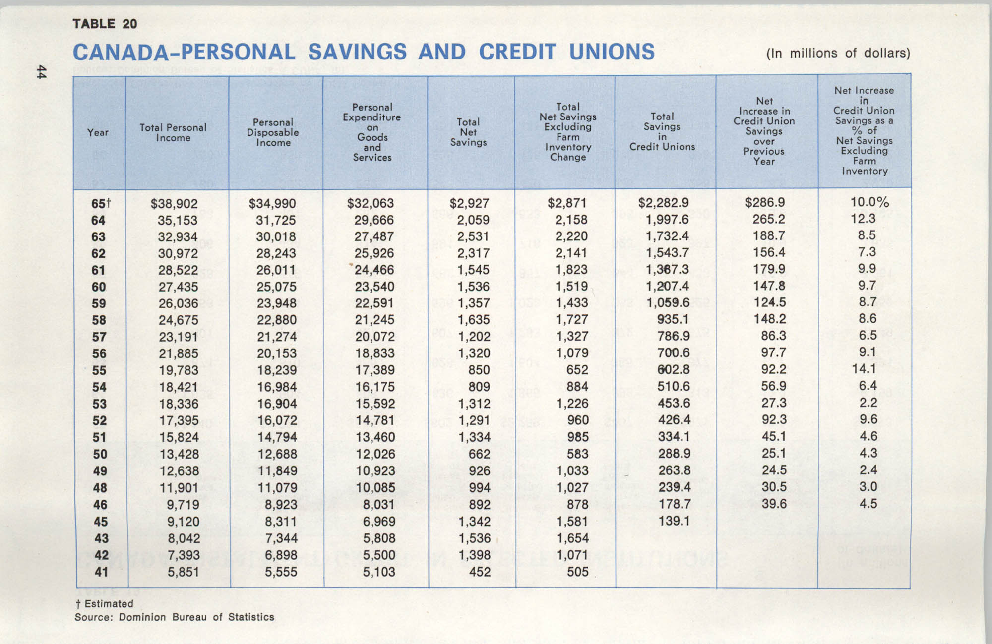 International Credit Union Yearbook, Page 44