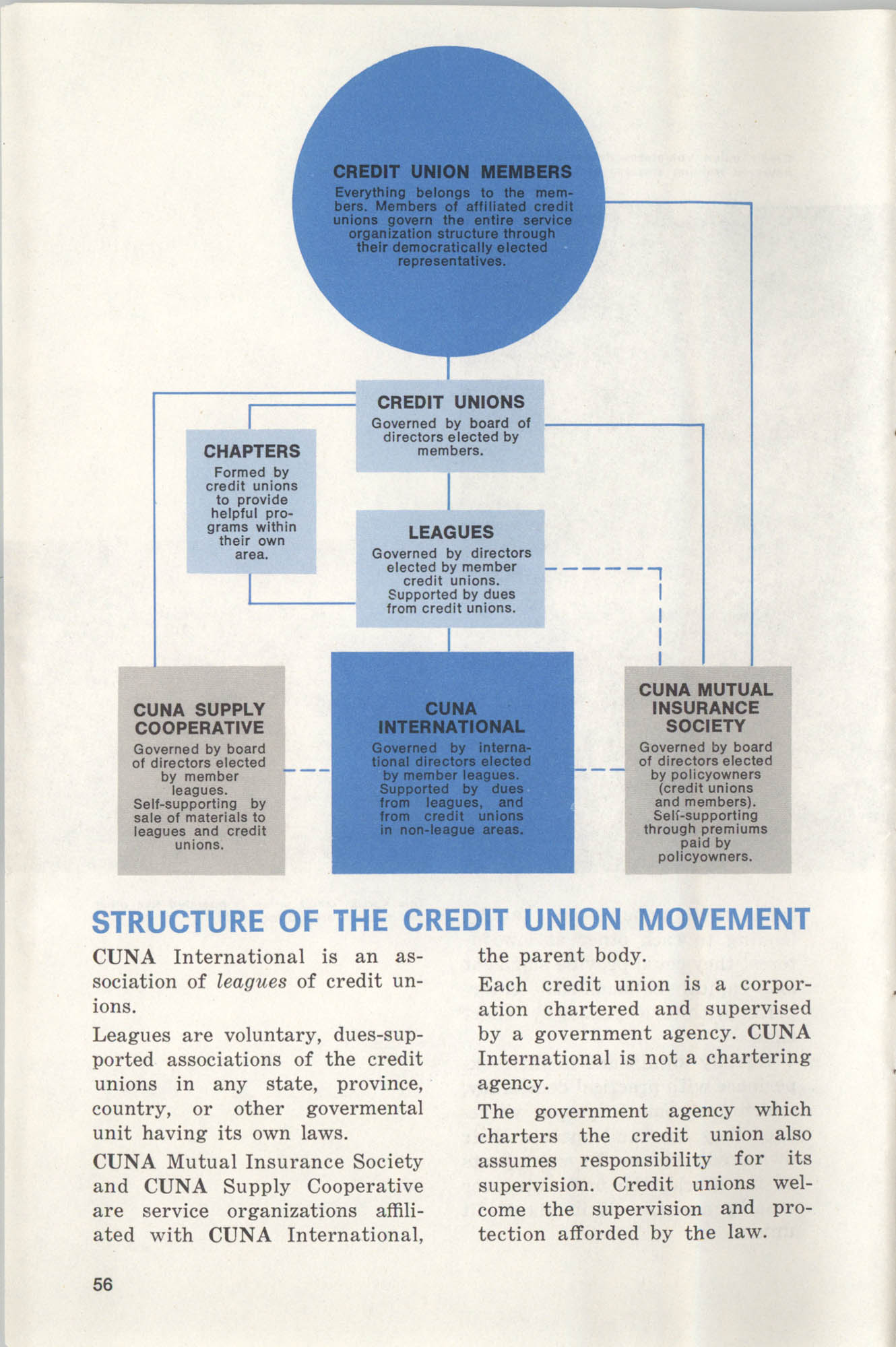 International Credit Union Yearbook, Page 56