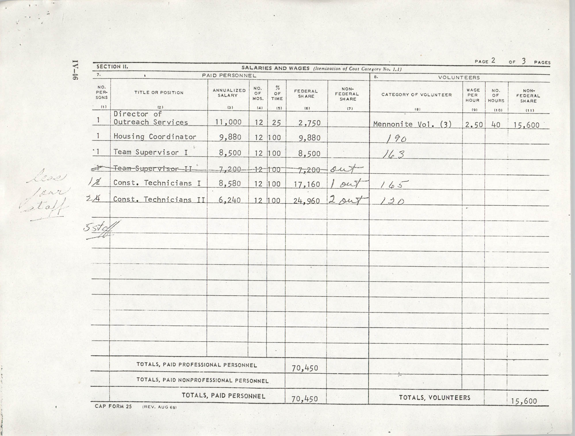 Migrant Self-Help Housing, Program Account Budget Forms, Page 2