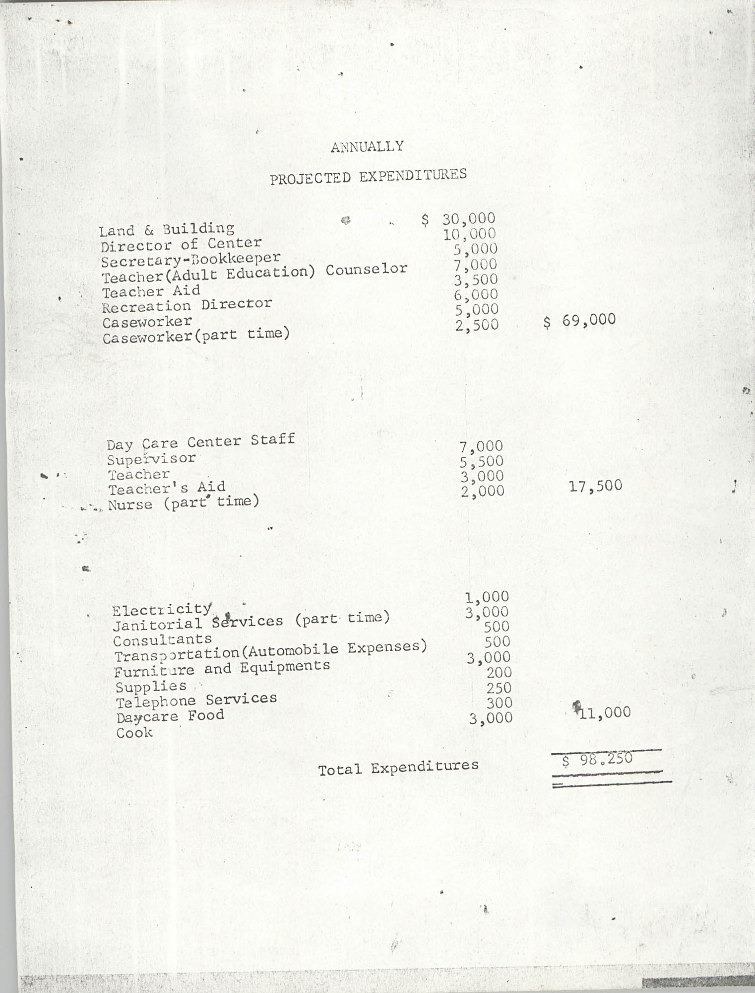 Report on Petersfield, South Carolina, Annually Projected Expenditures