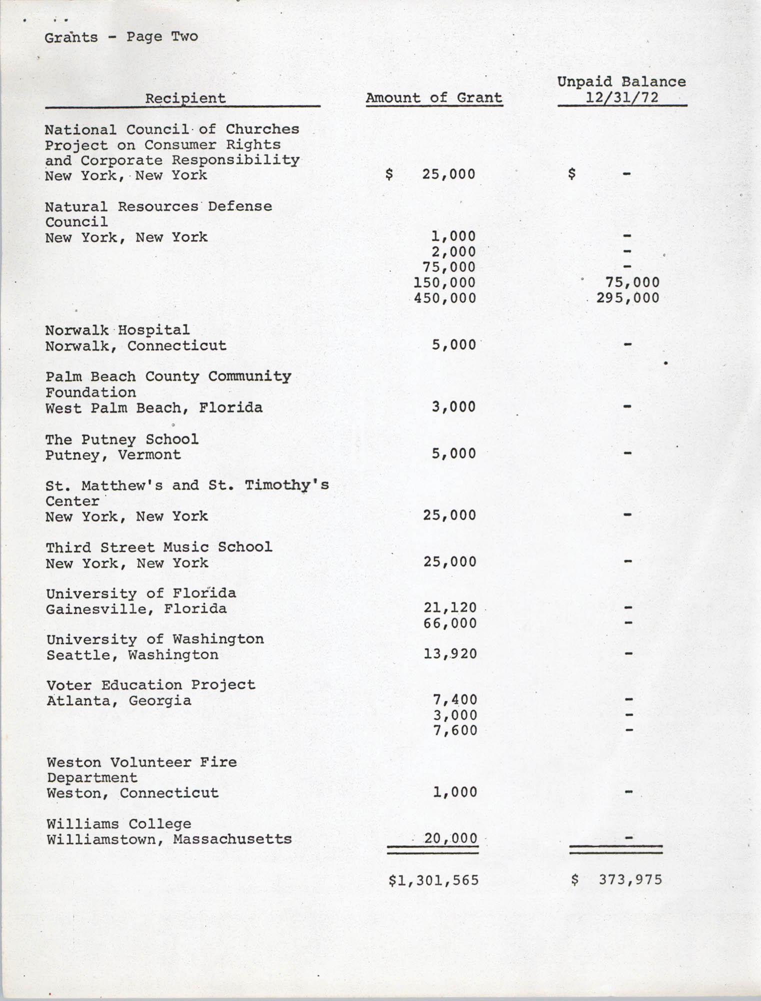 Josephine H. McIntosh Foundation Grant-Making Activities Report for 1972, Grants Page 2