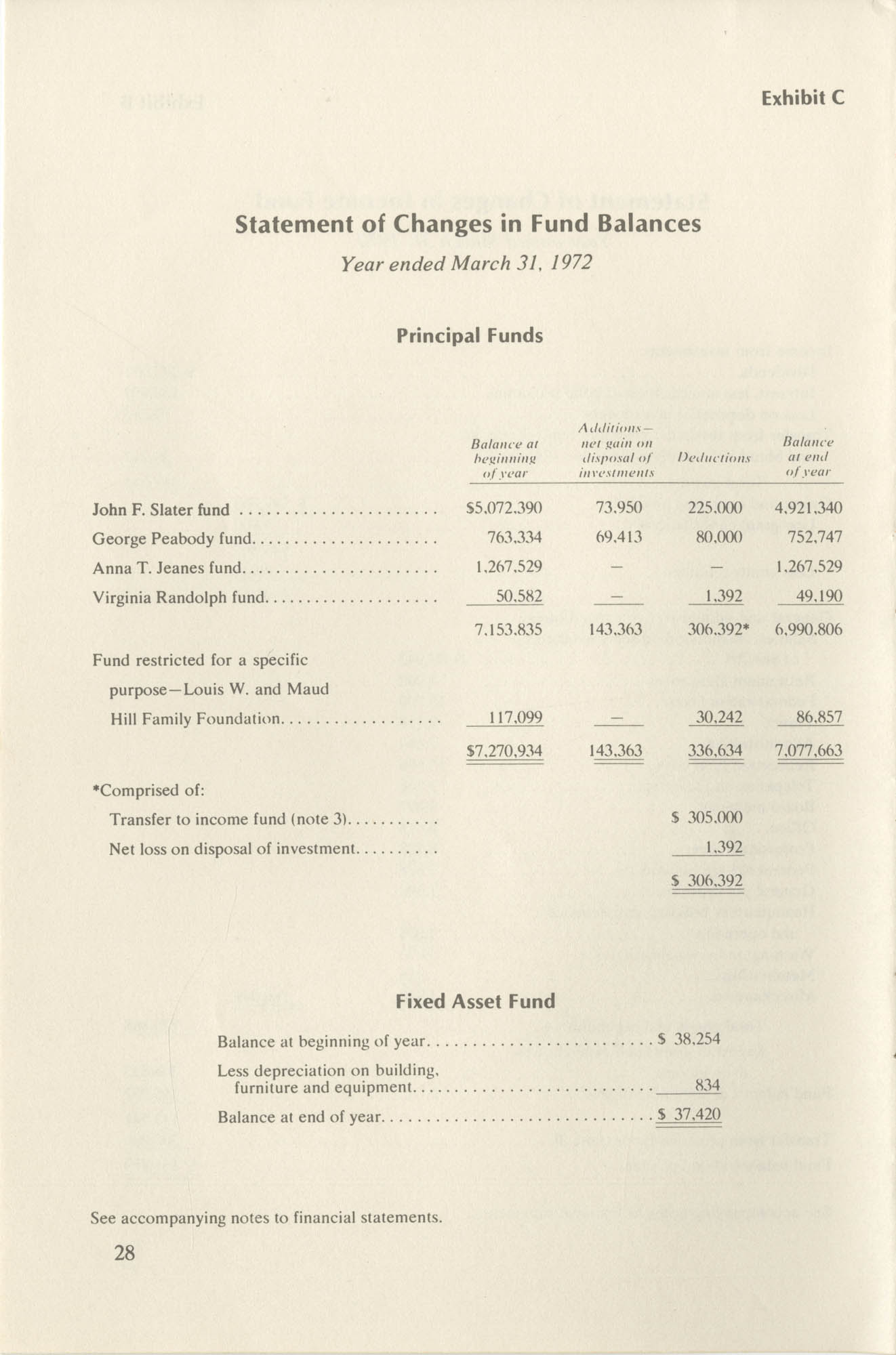 Southern Education Foundation, Annual Report 1971-1972, Page 28