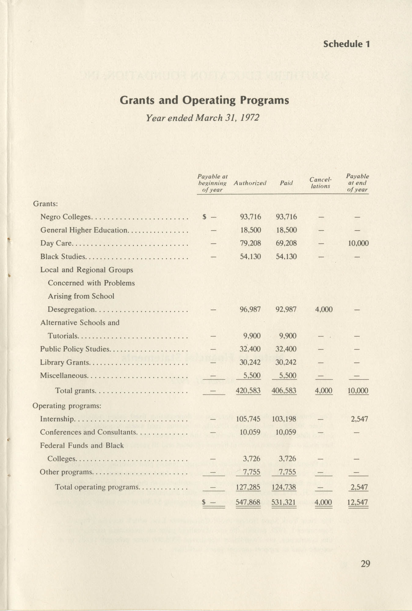 Southern Education Foundation, Annual Report 1971-1972, Page 29