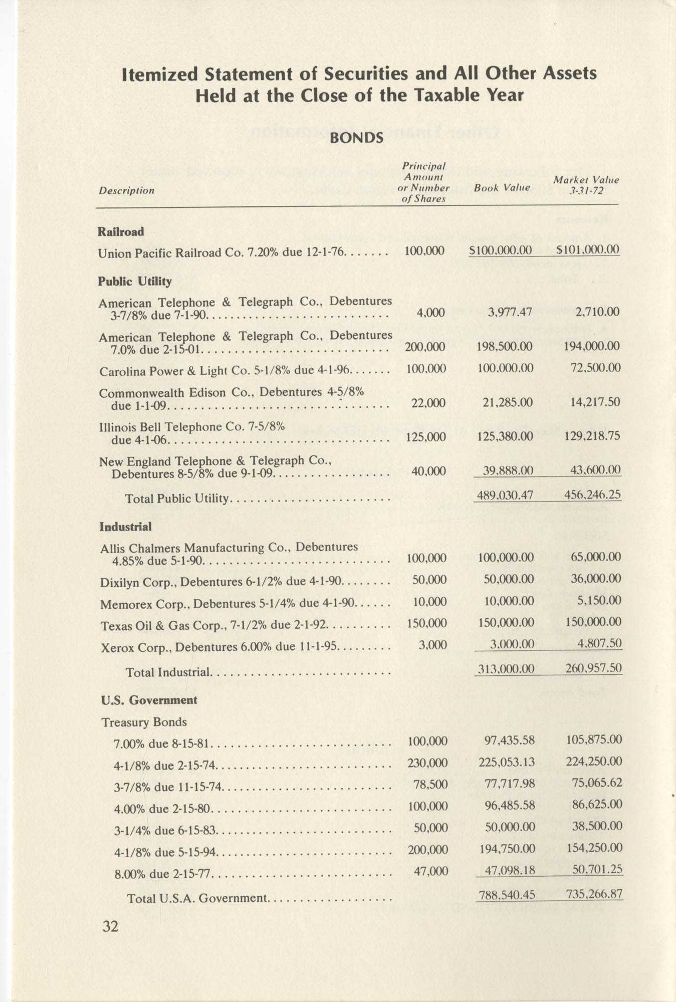 Southern Education Foundation, Annual Report 1971-1972, Page 32
