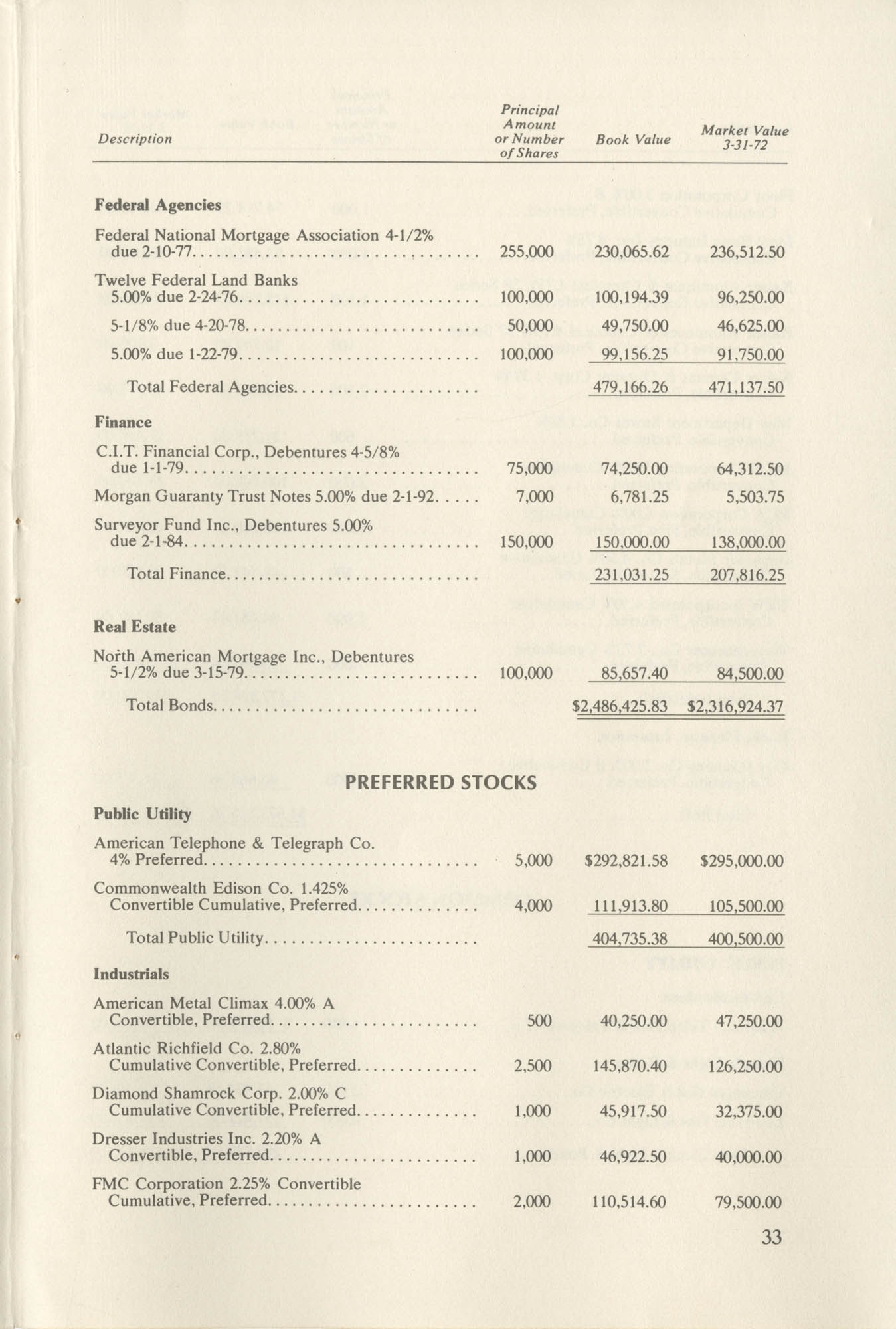 Southern Education Foundation, Annual Report 1971-1972, Page 33