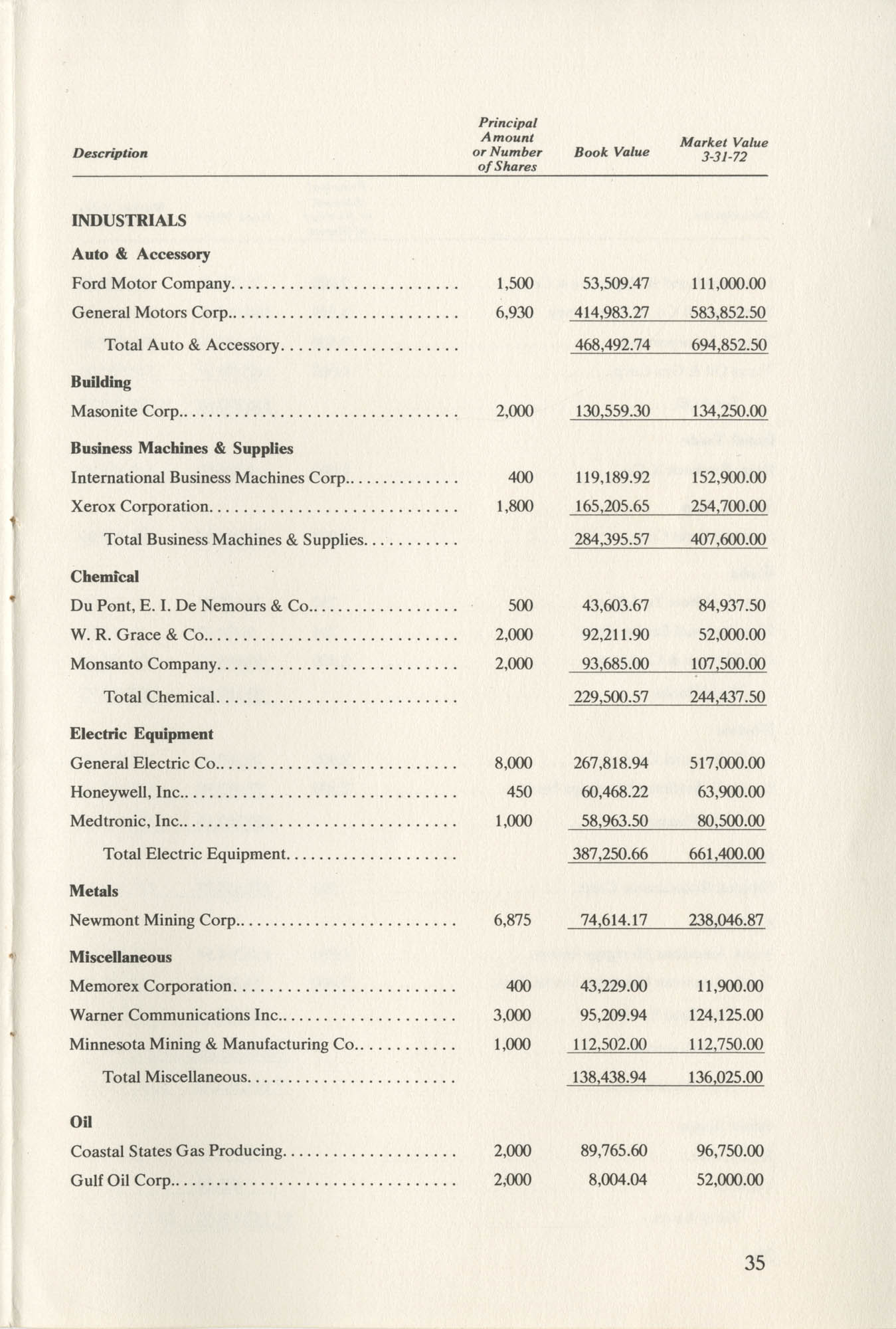 Southern Education Foundation, Annual Report 1971-1972, Page 35
