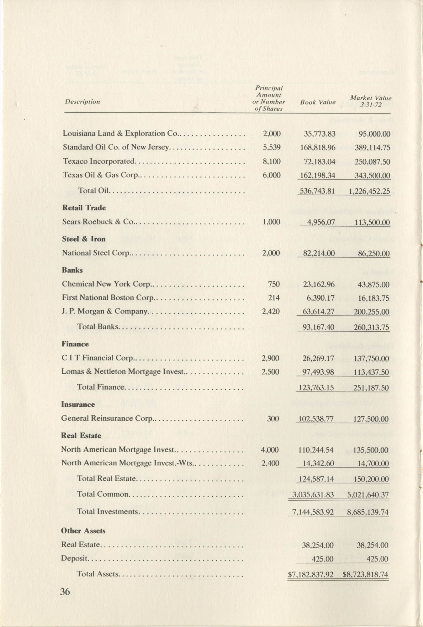 Southern Education Foundation, Annual Report 1971-1972, Page 36