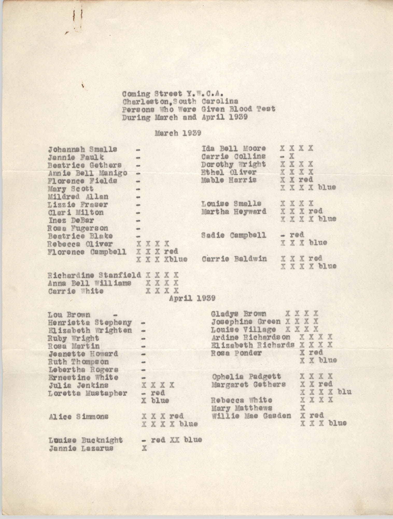 Monthly Report for the Coming Street Y.W.C.A., March 1939, Blood Test