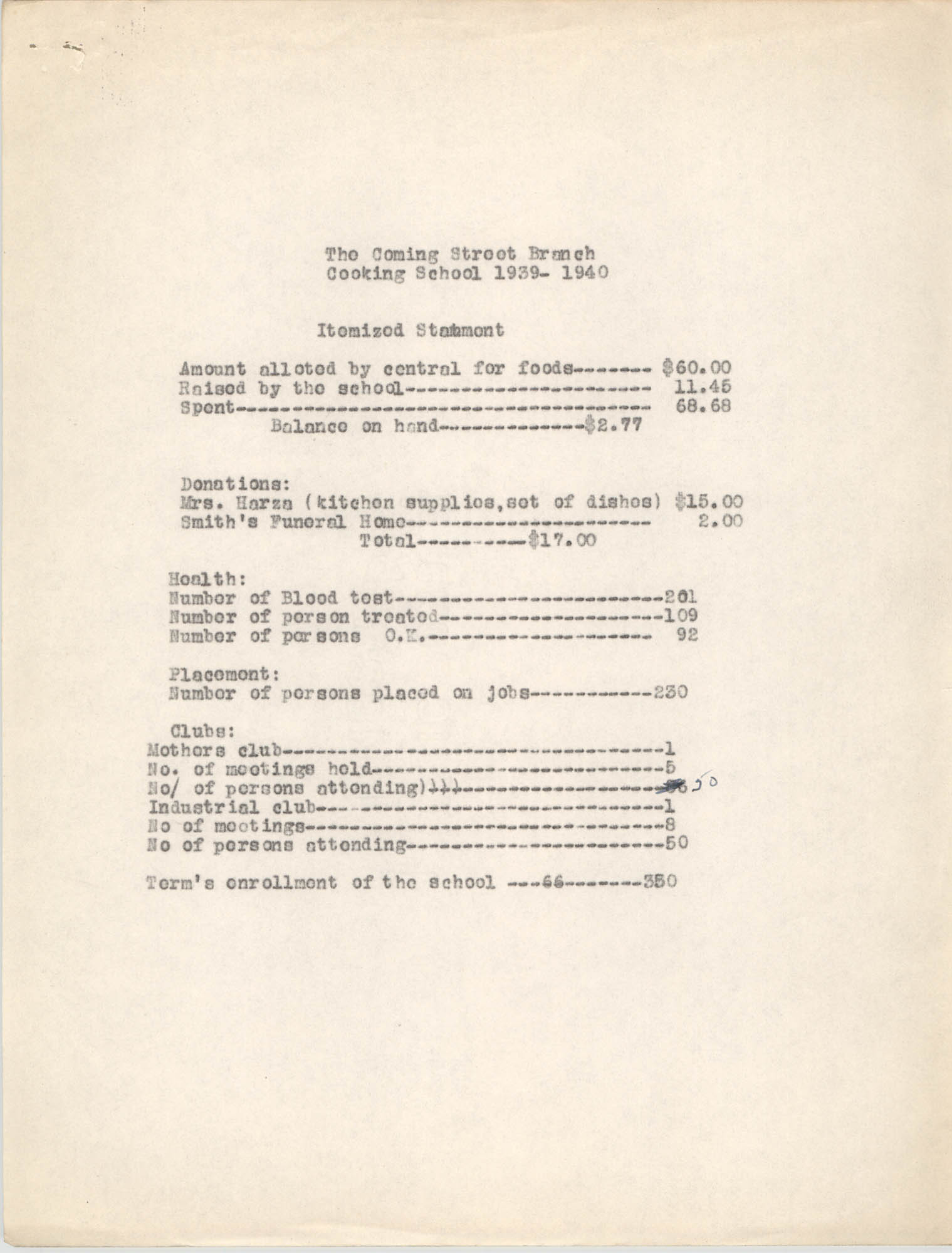 Monthly Report for the Coming Street Y.W.C.A. Cooking School, 1939-1940