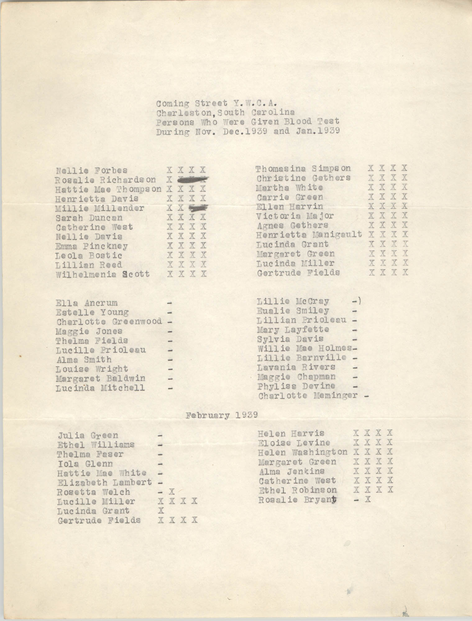 Monthly Report for the Coming Street Y.W.C.A., Blood Tests, November through January , 1939