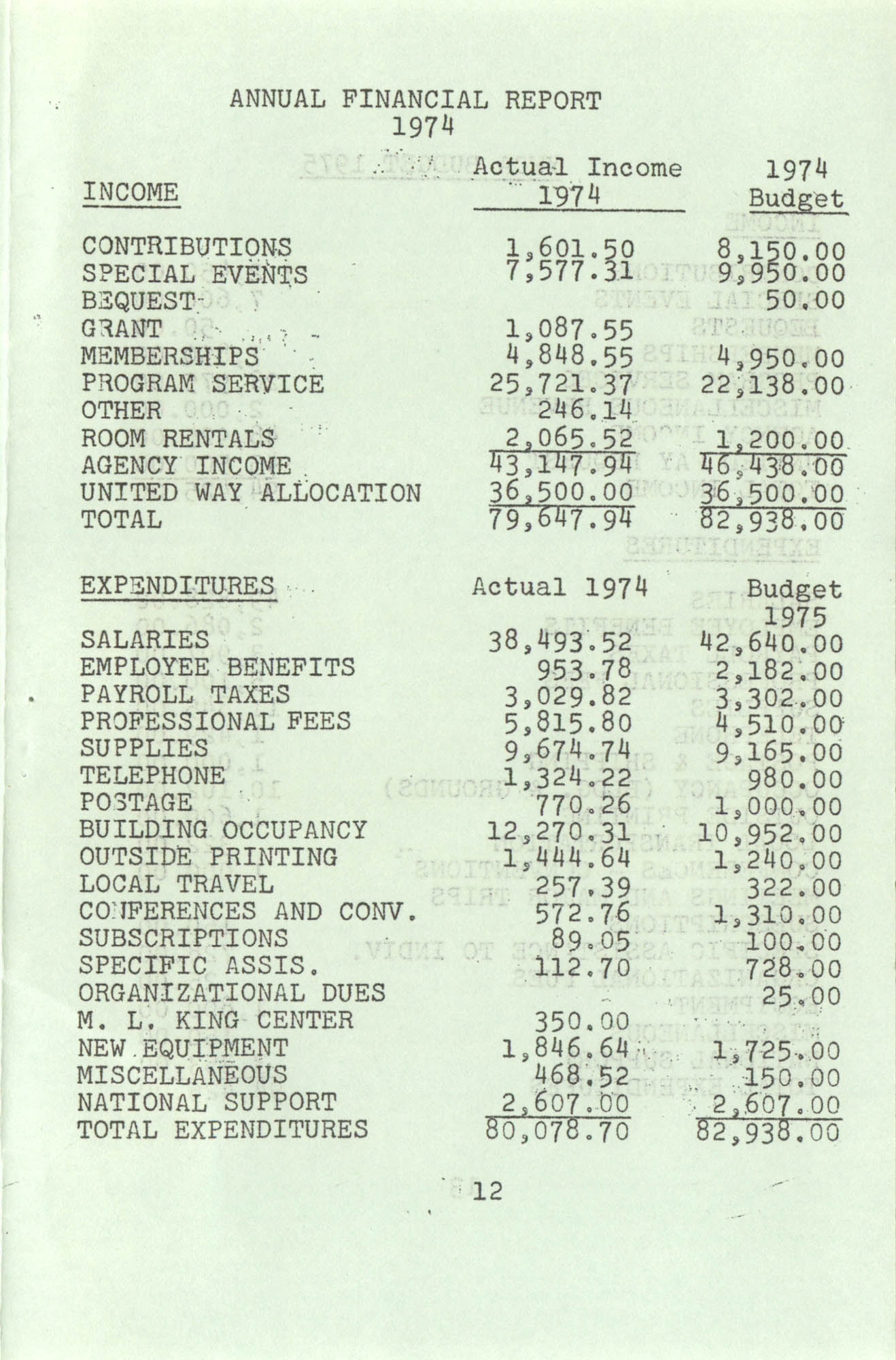 Spring 1975 Schedule, Y.W.C.A. of Greater Charleston, Page 12