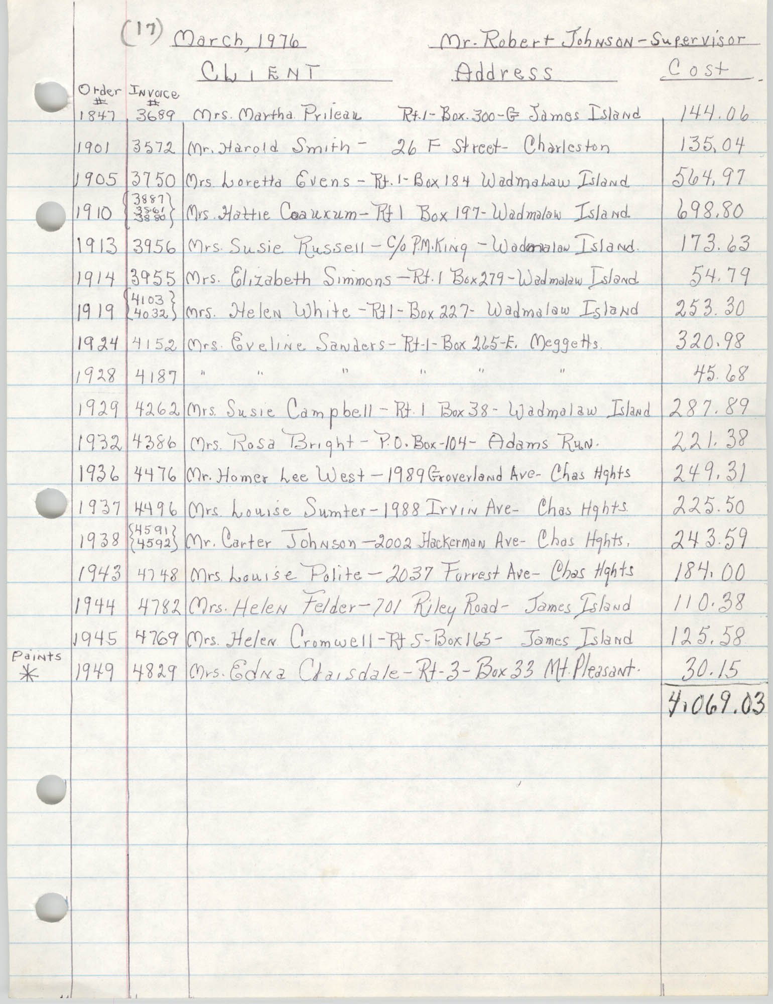 COBRA Chore Services, March 1976, Client List