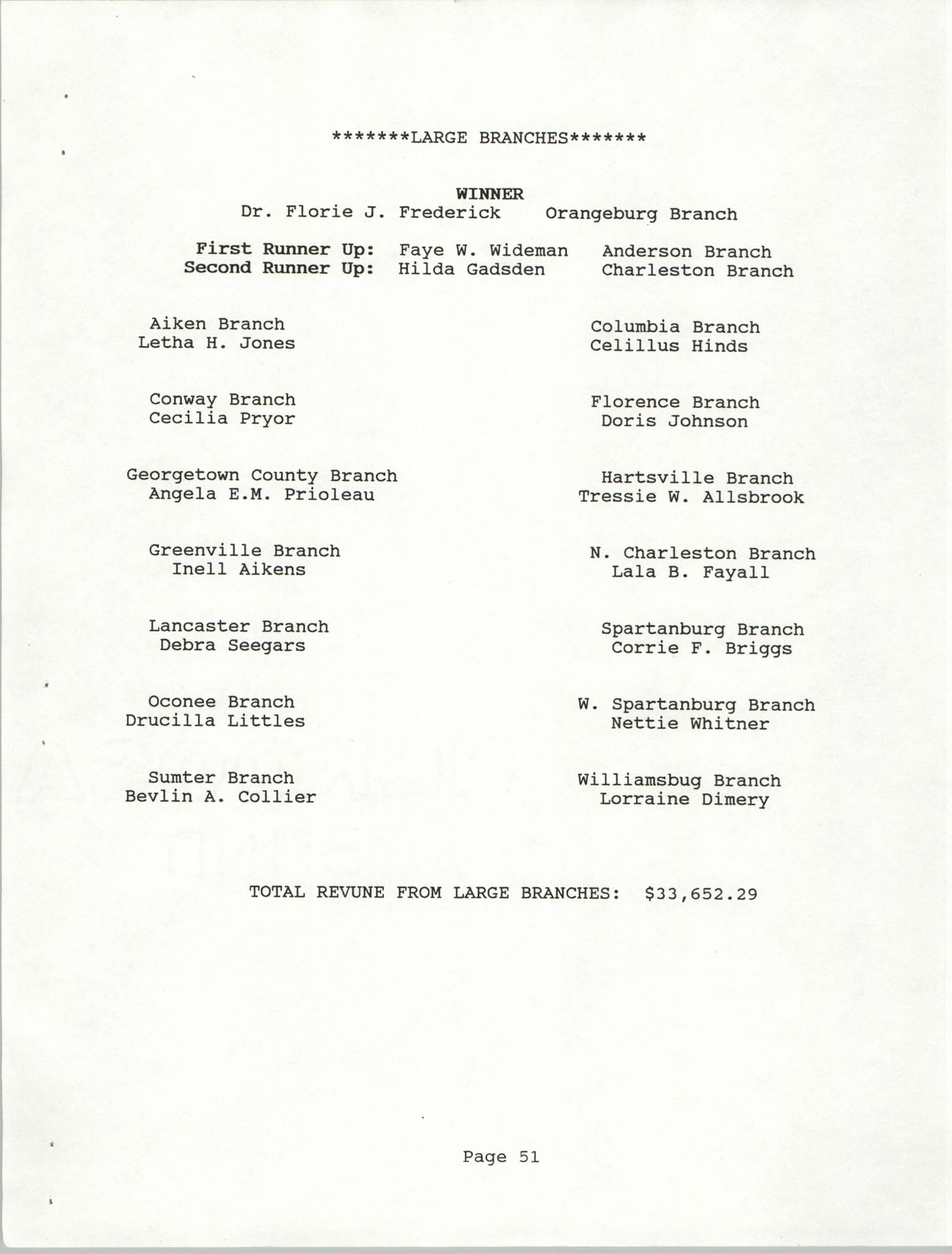 South Carolina Conference of Branches of the NAACP, 1990 Annual Report, Part Two, Page 51