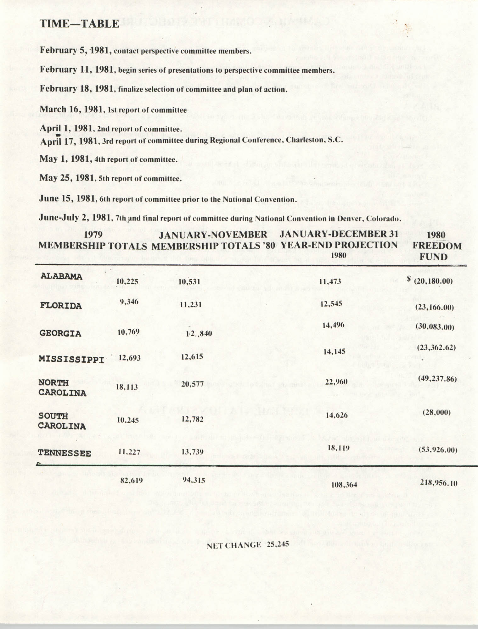 NAACP Region V, Crusade for Economic Dignity, Special Fund Raising Campaign, 1981, Page 5