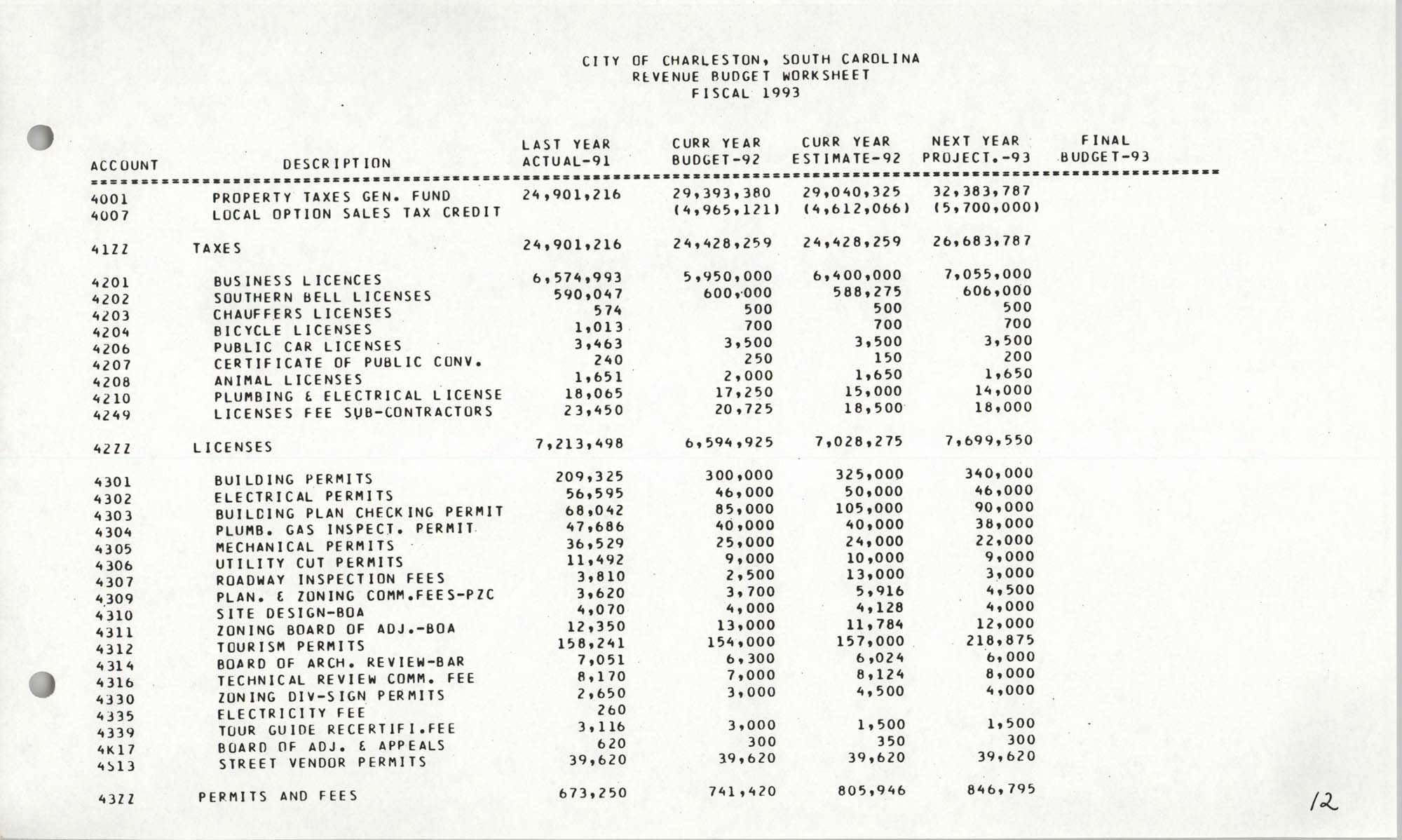 The City Council of Charleston, South Carolina, 1993 Budget, Page 12