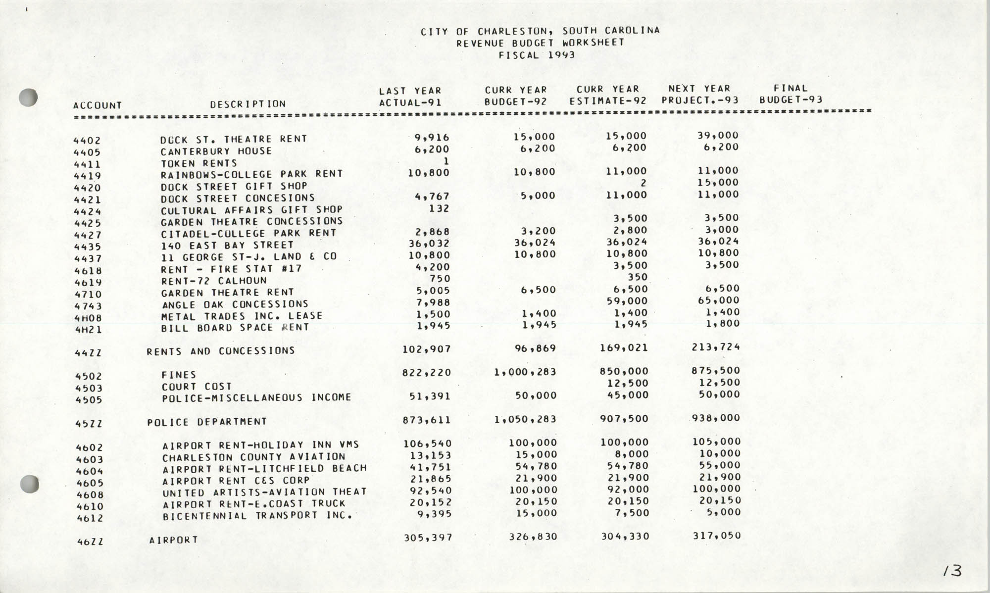 The City Council of Charleston, South Carolina, 1993 Budget, Page 13