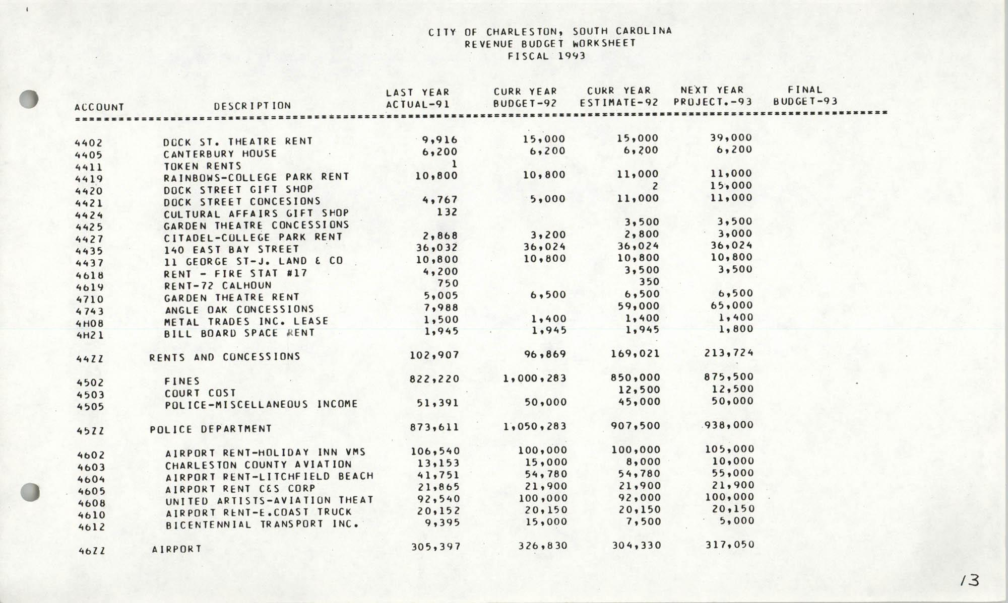 The City Council of Charleston, South Carolina, 1993 Budget, Page 13