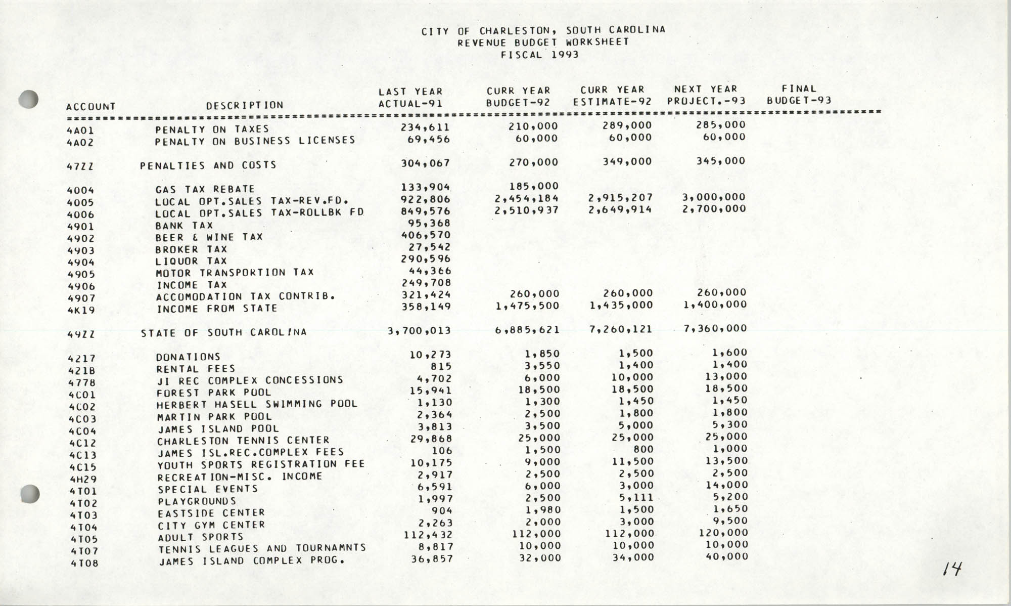 The City Council of Charleston, South Carolina, 1993 Budget, Page 14