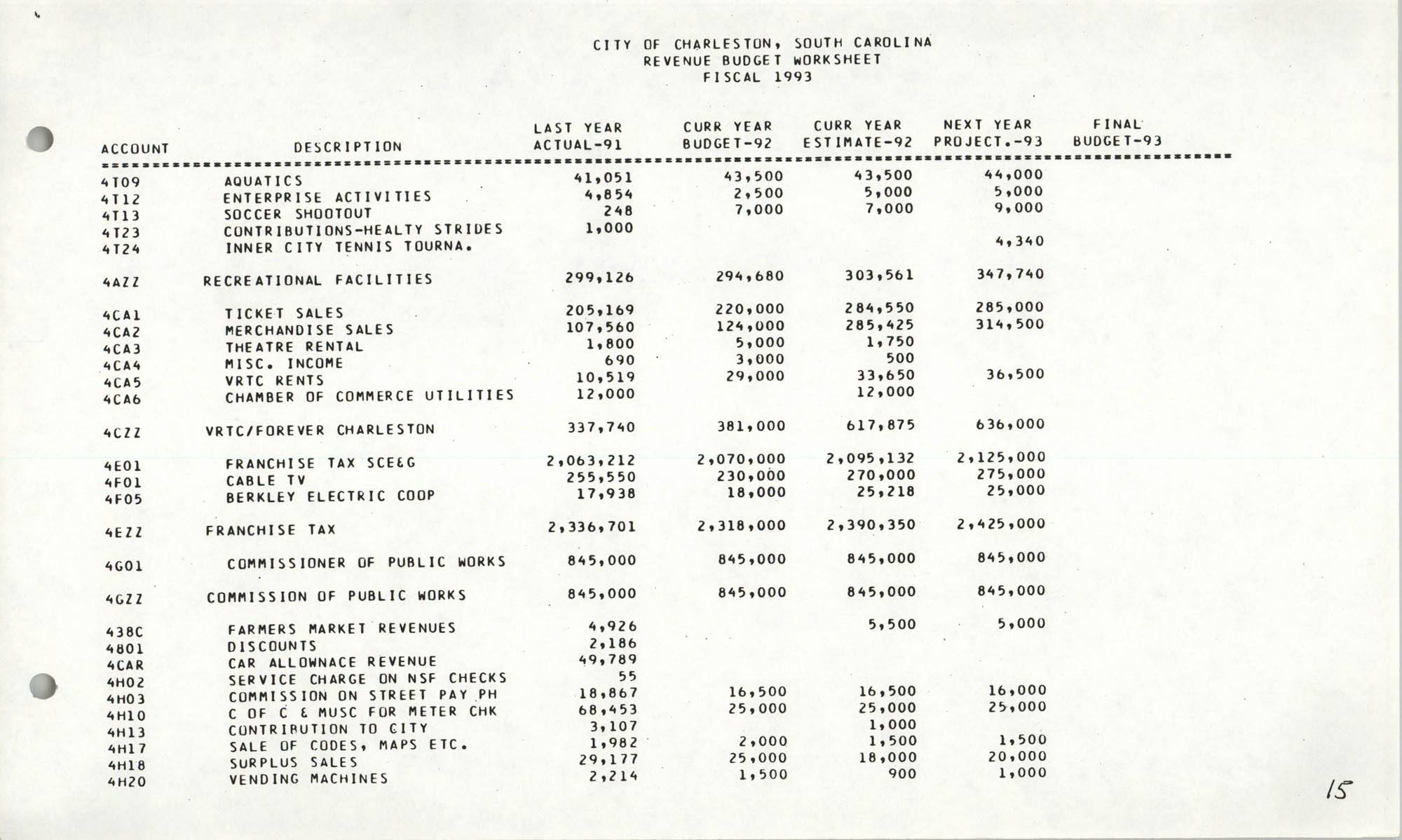 The City Council of Charleston, South Carolina, 1993 Budget, Page 15