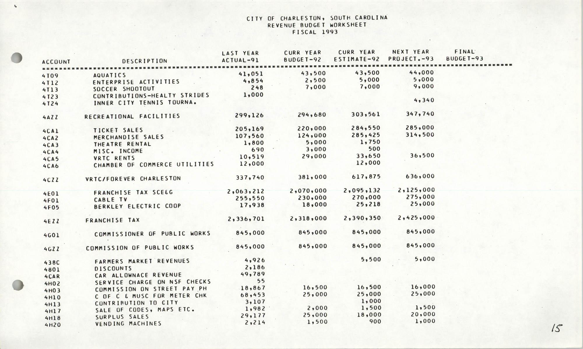 The City Council of Charleston, South Carolina, 1993 Budget, Page 15