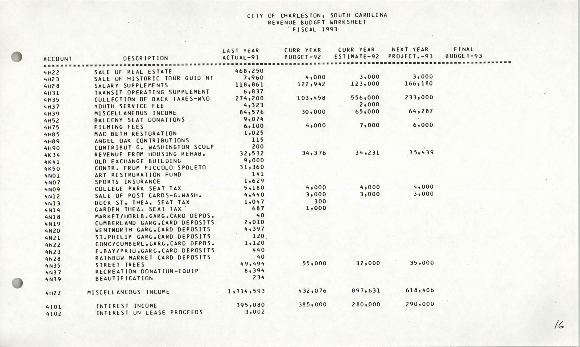 The City Council of Charleston, South Carolina, 1993 Budget, Page 16
