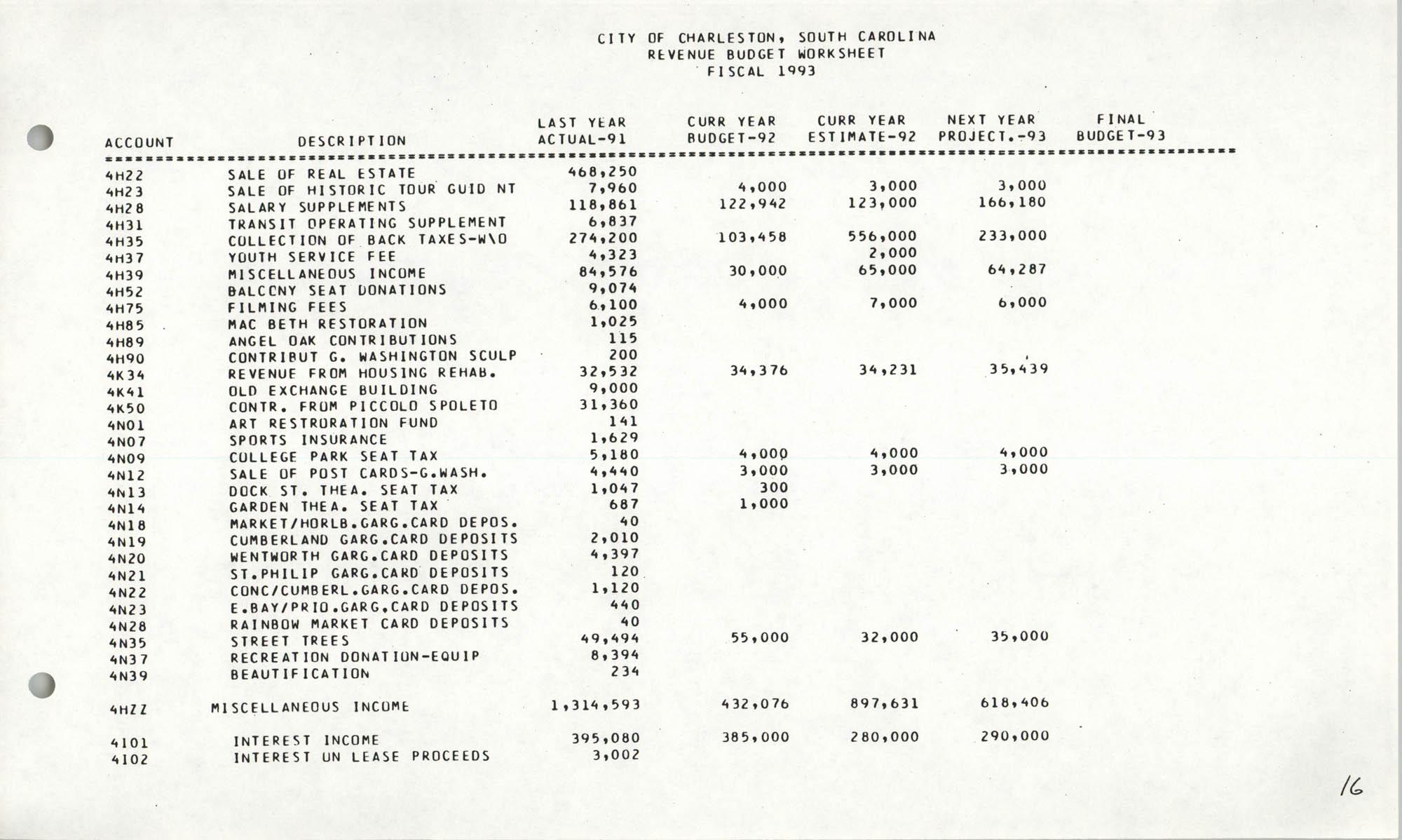 The City Council of Charleston, South Carolina, 1993 Budget, Page 16