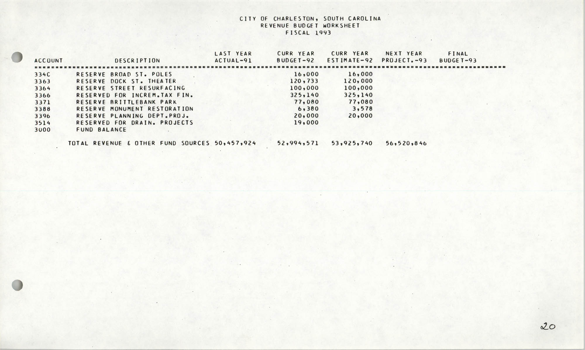 The City Council of Charleston, South Carolina, 1993 Budget, Page 20