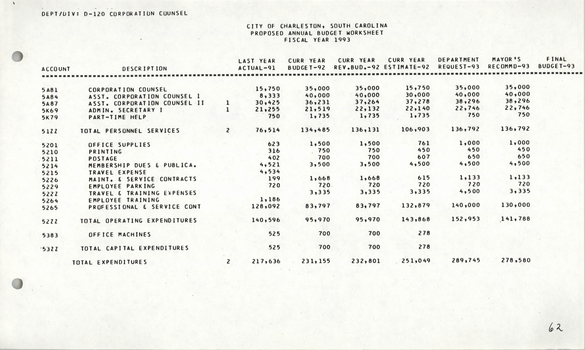 The City Council of Charleston, South Carolina, 1993 Budget, Page 62