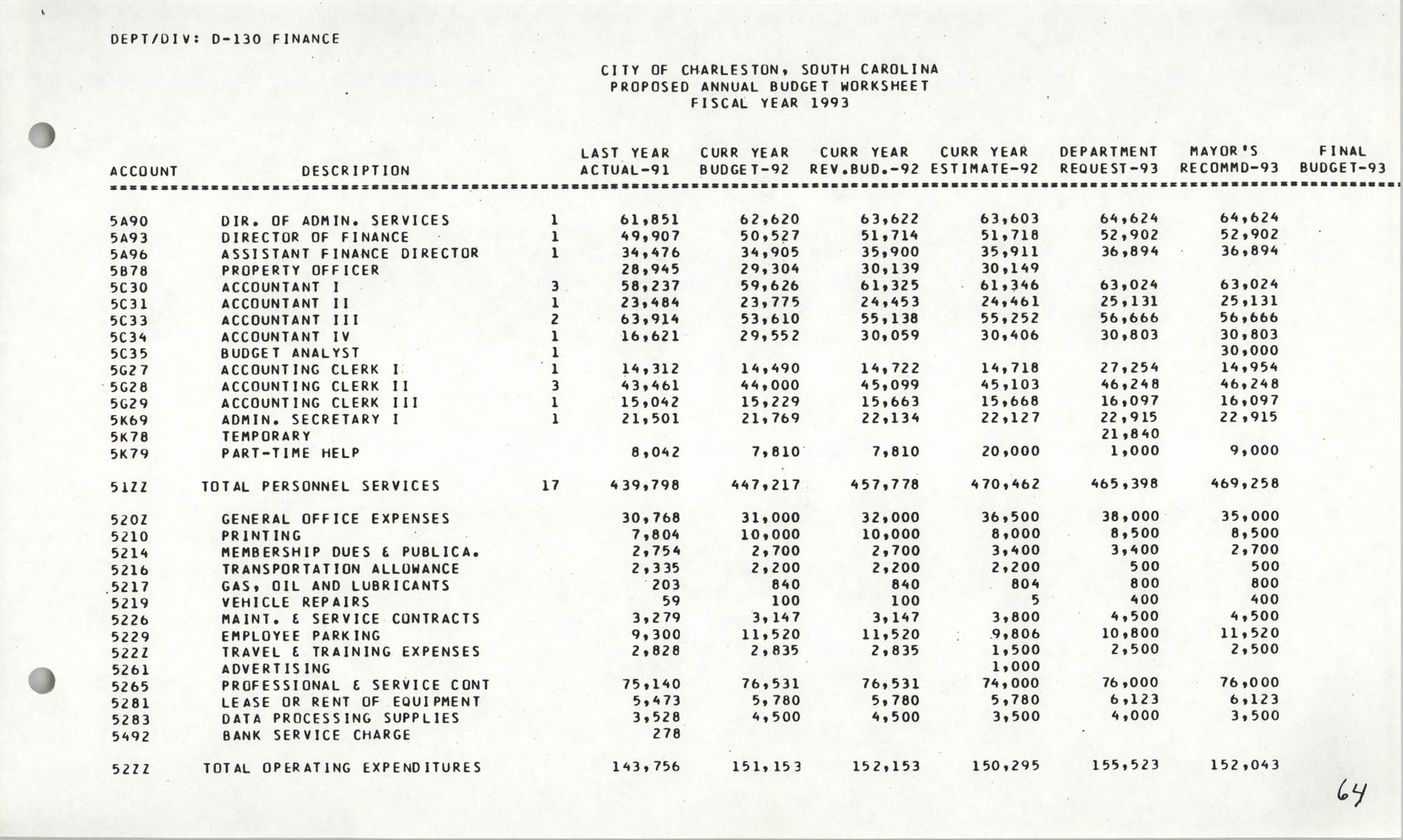 The City Council of Charleston, South Carolina, 1993 Budget, Page 64