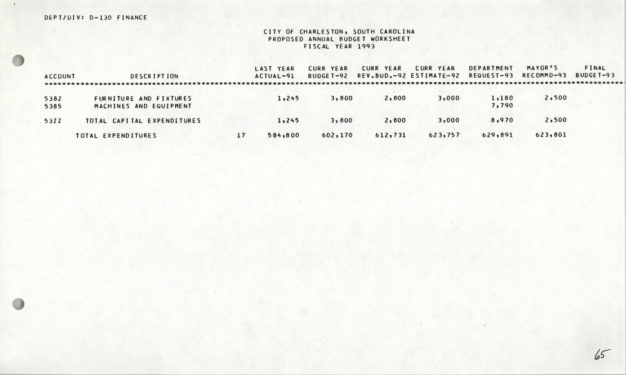 The City Council of Charleston, South Carolina, 1993 Budget, Page 65