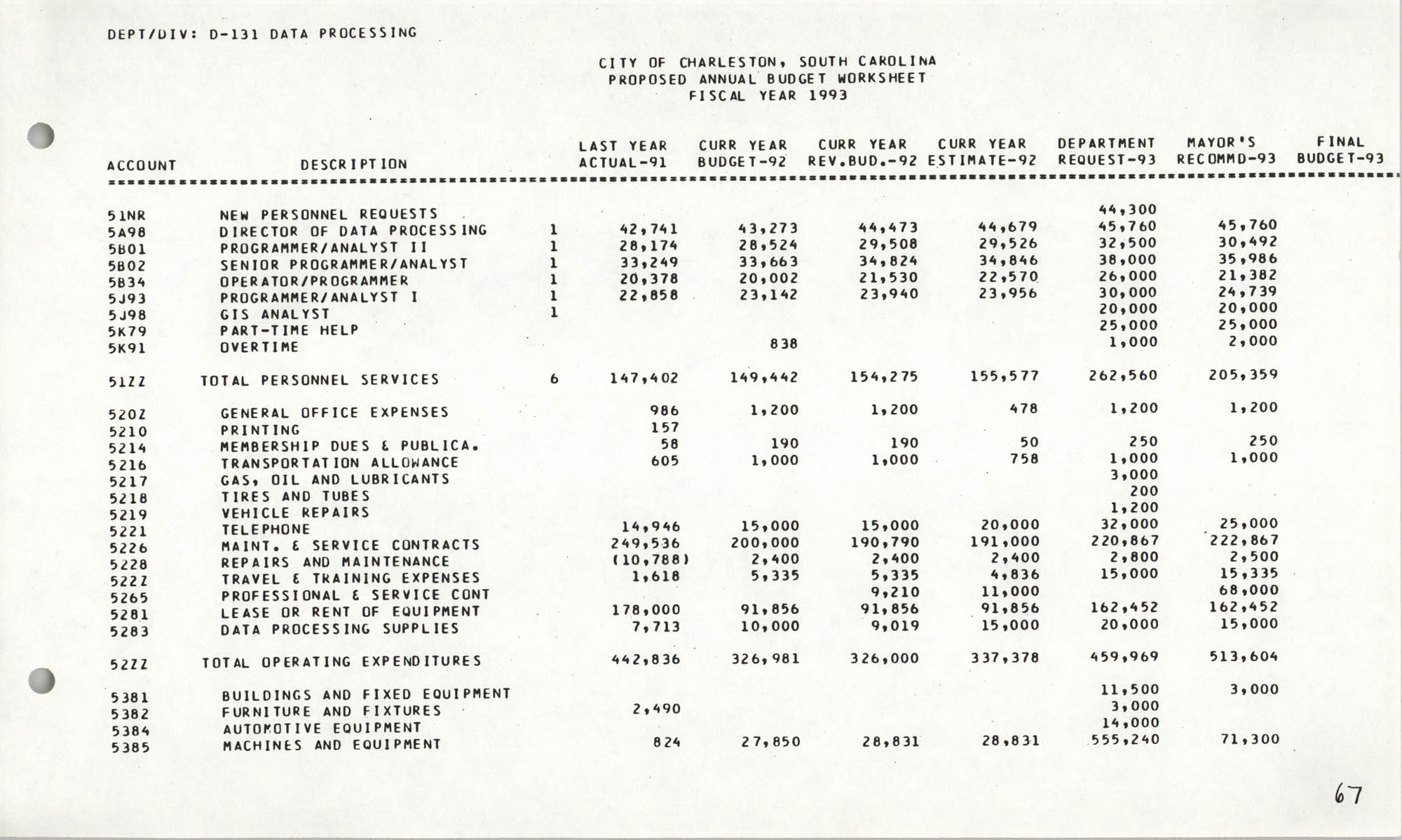 The City Council of Charleston, South Carolina, 1993 Budget, Page 67