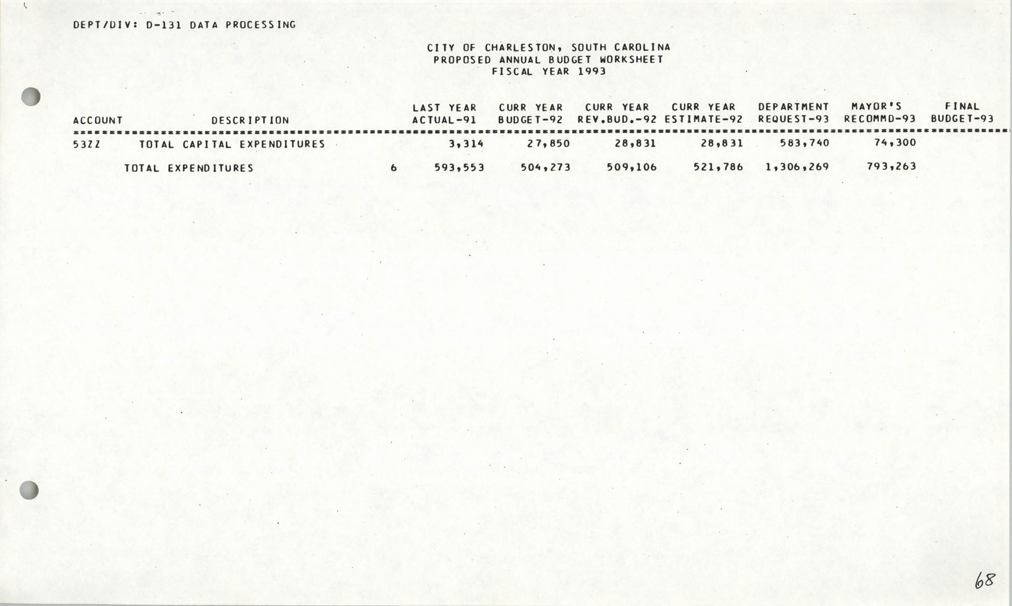 The City Council of Charleston, South Carolina, 1993 Budget, Page 68