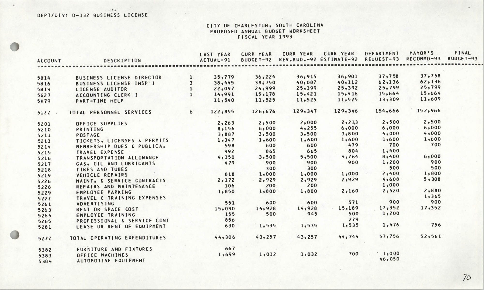 The City Council of Charleston, South Carolina, 1993 Budget, Page 70