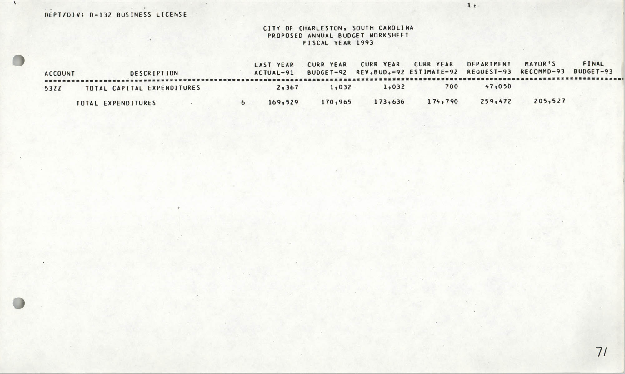 The City Council of Charleston, South Carolina, 1993 Budget, Page 71