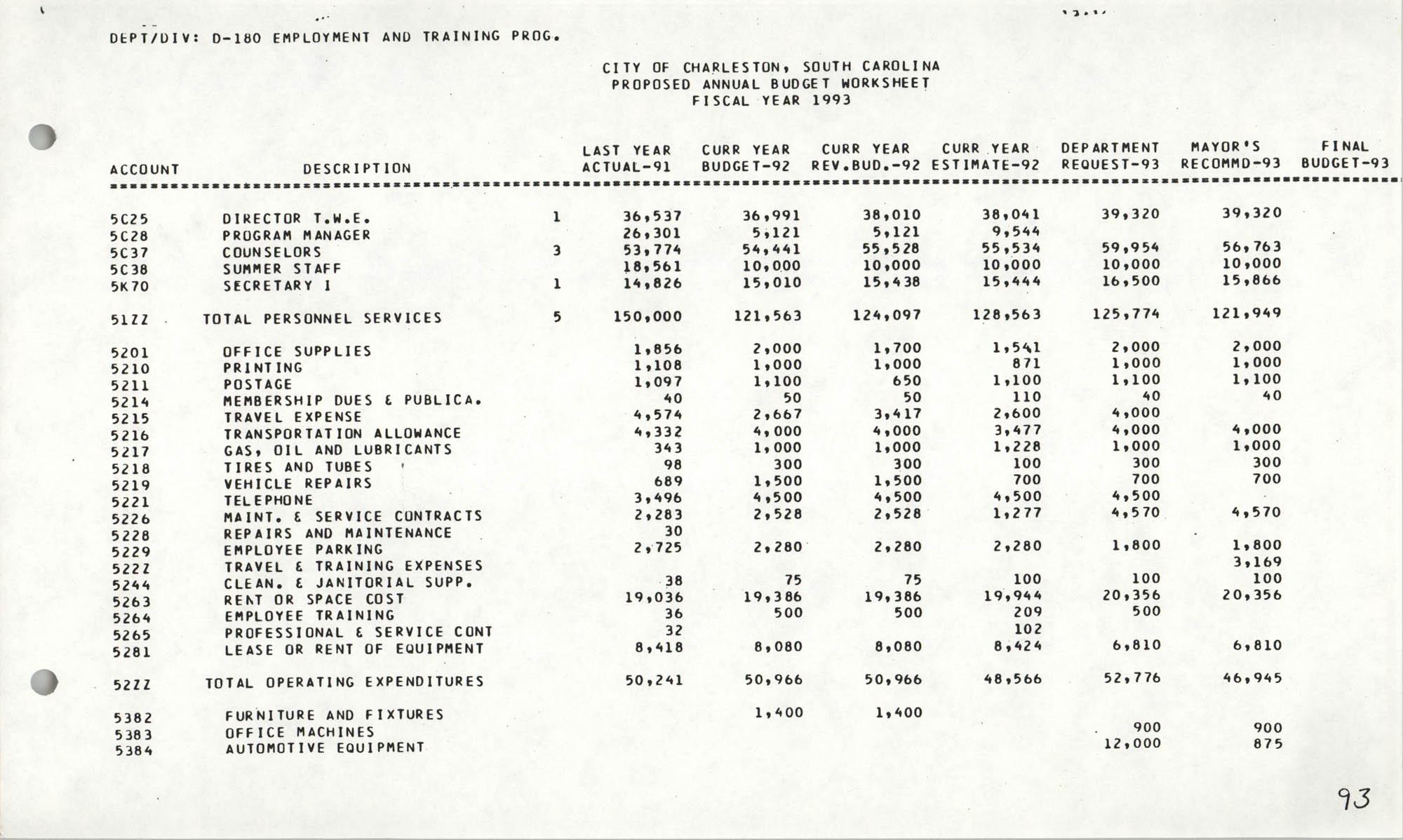 The City Council of Charleston, South Carolina, 1993 Budget, Page 93