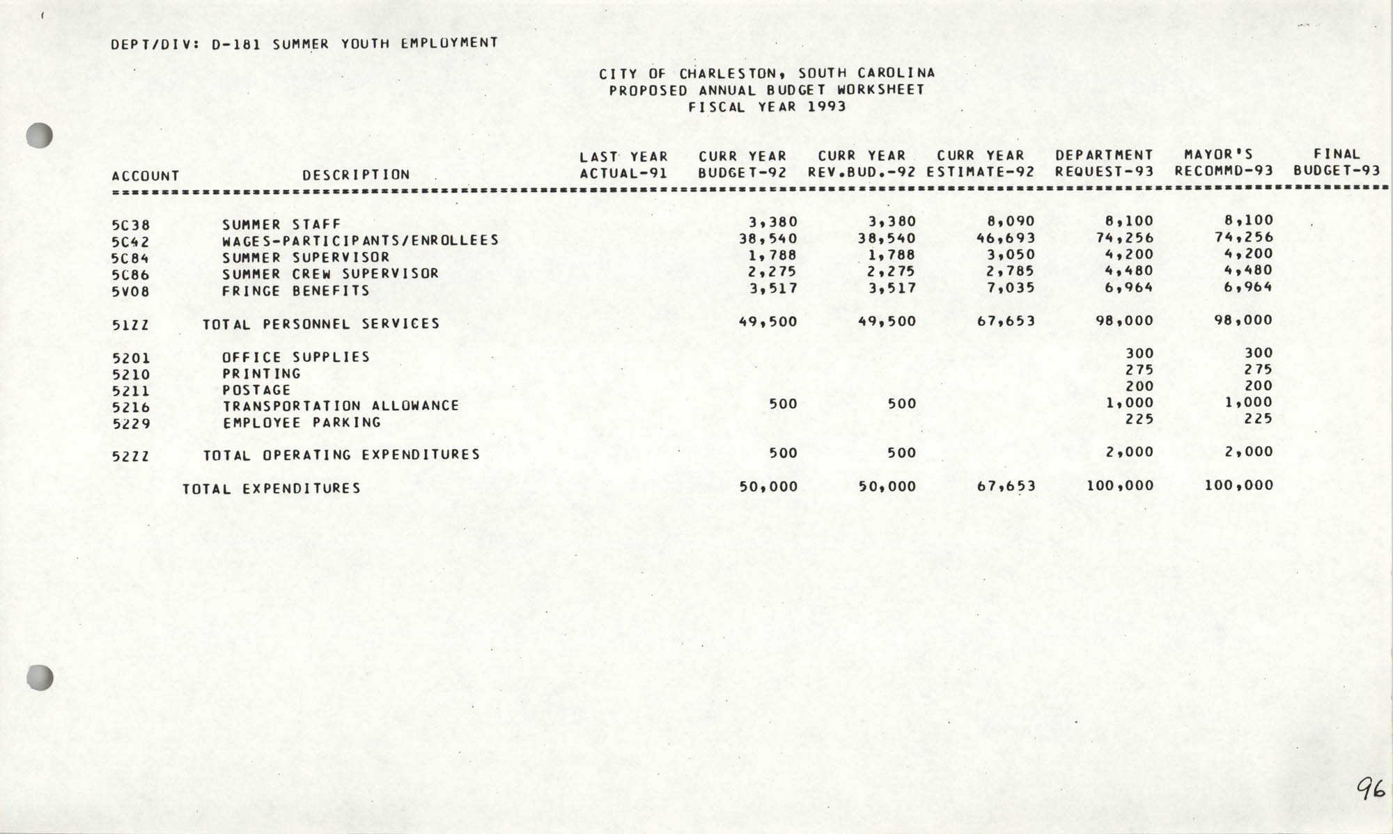 The City Council of Charleston, South Carolina, 1993 Budget, Page 96