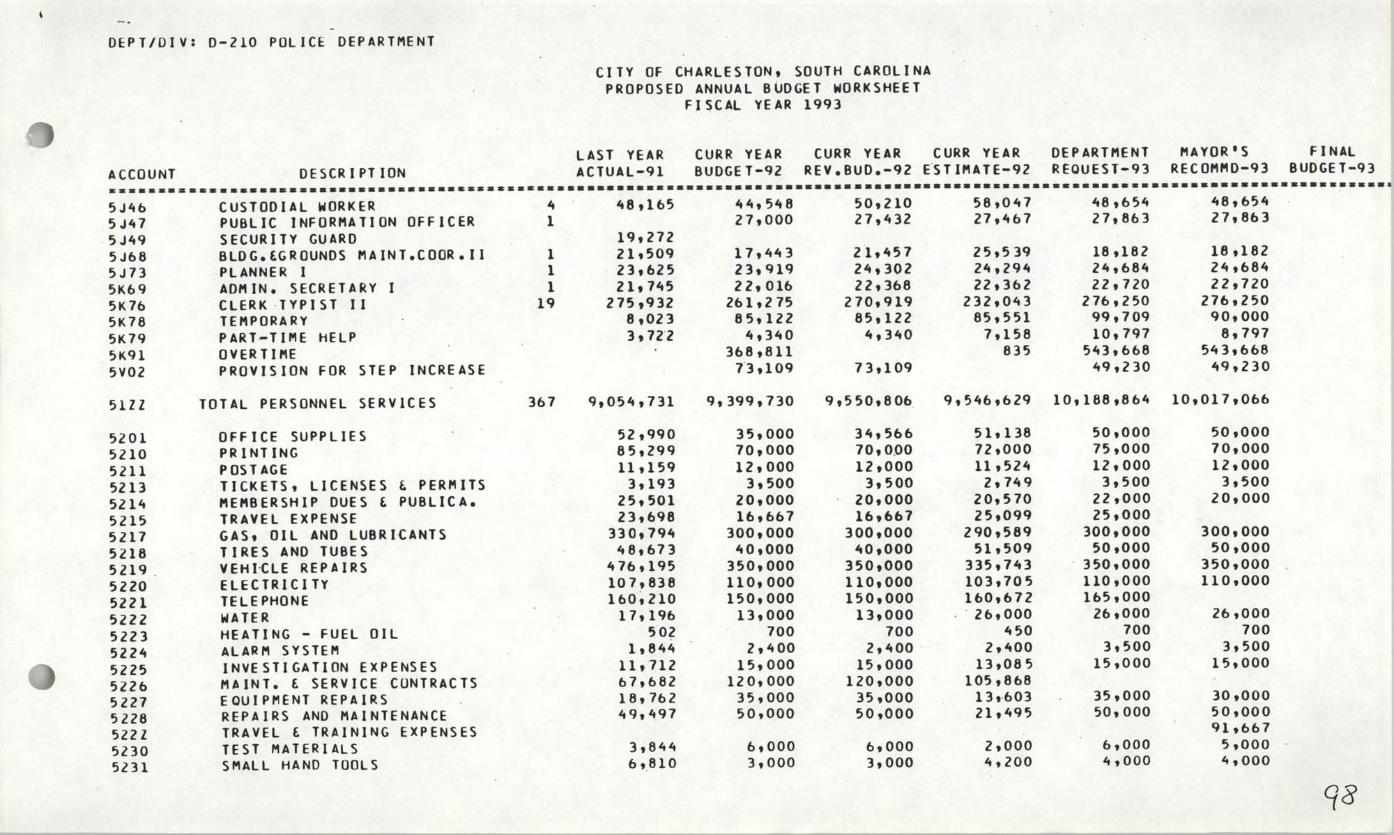 The City Council of Charleston, South Carolina, 1993 Budget, Page 98